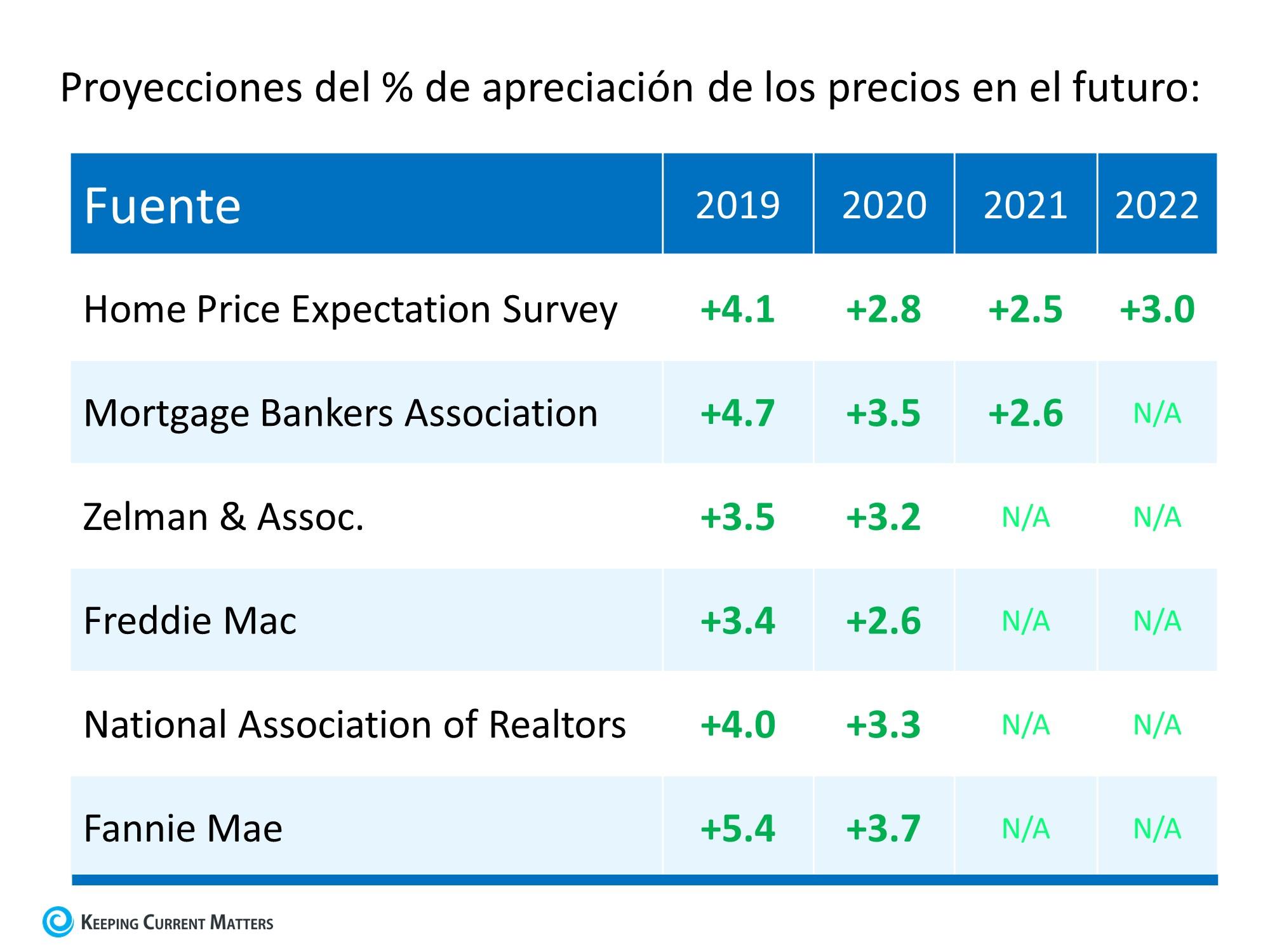 ¿Cuál es la probabilidad de que el valor de las casas se hunda? | Simplifying The Market