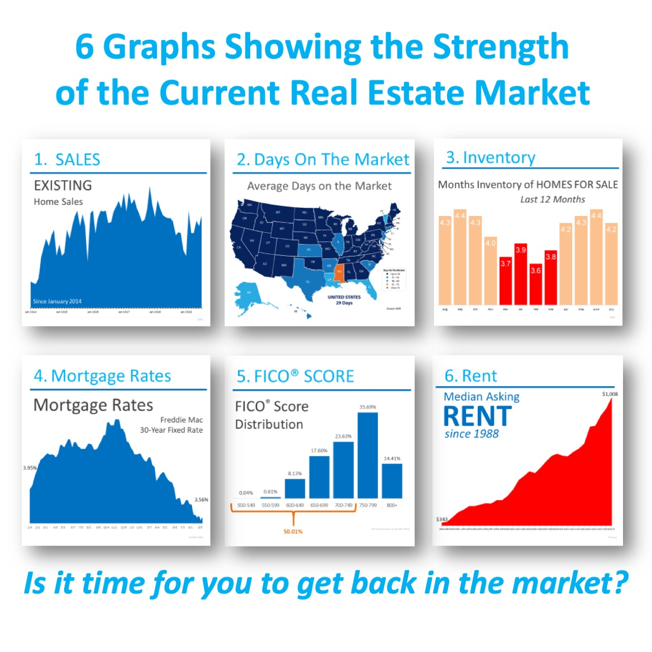 6 Graphs that show the strength of the real estate market