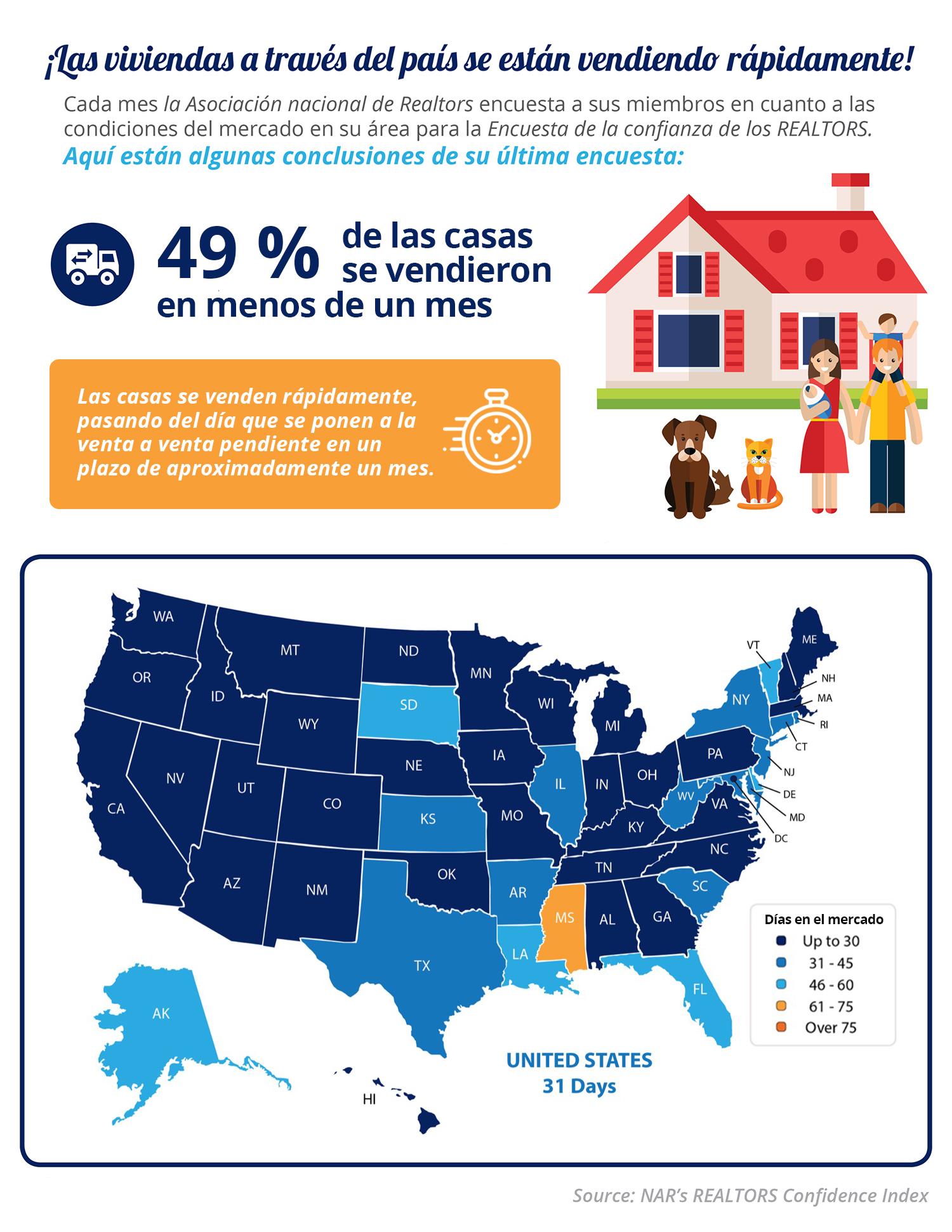 Las casas se venden rápidamente [Infografía] | Simplifying The Market