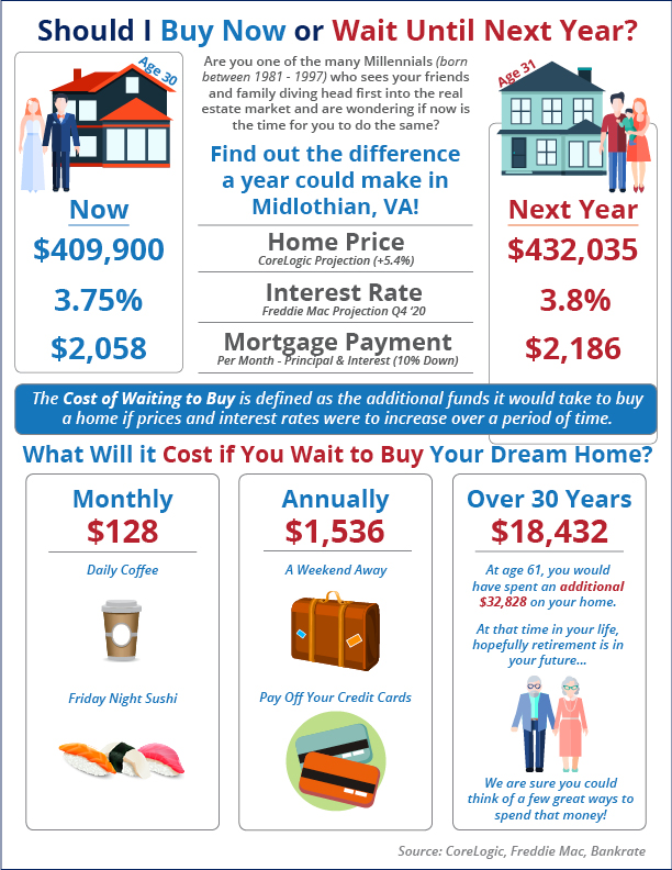 What Is the Cost of Waiting Until Next Year to Buy in Midlothian? [INFOGRAPHIC] | Simplifying The Market