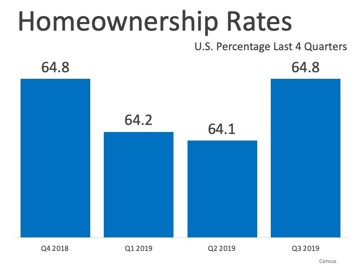 Boston Real Estate: Homeownership on the Rise