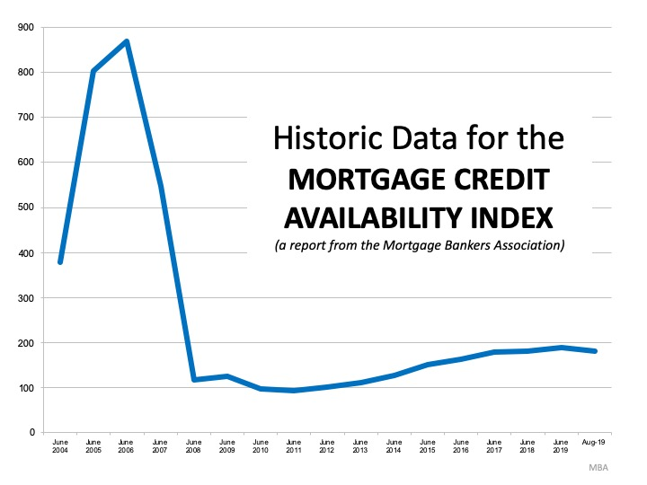 This is Not 2008 All Over Again: The Mortgage Lending Factor | Simplifying The Market