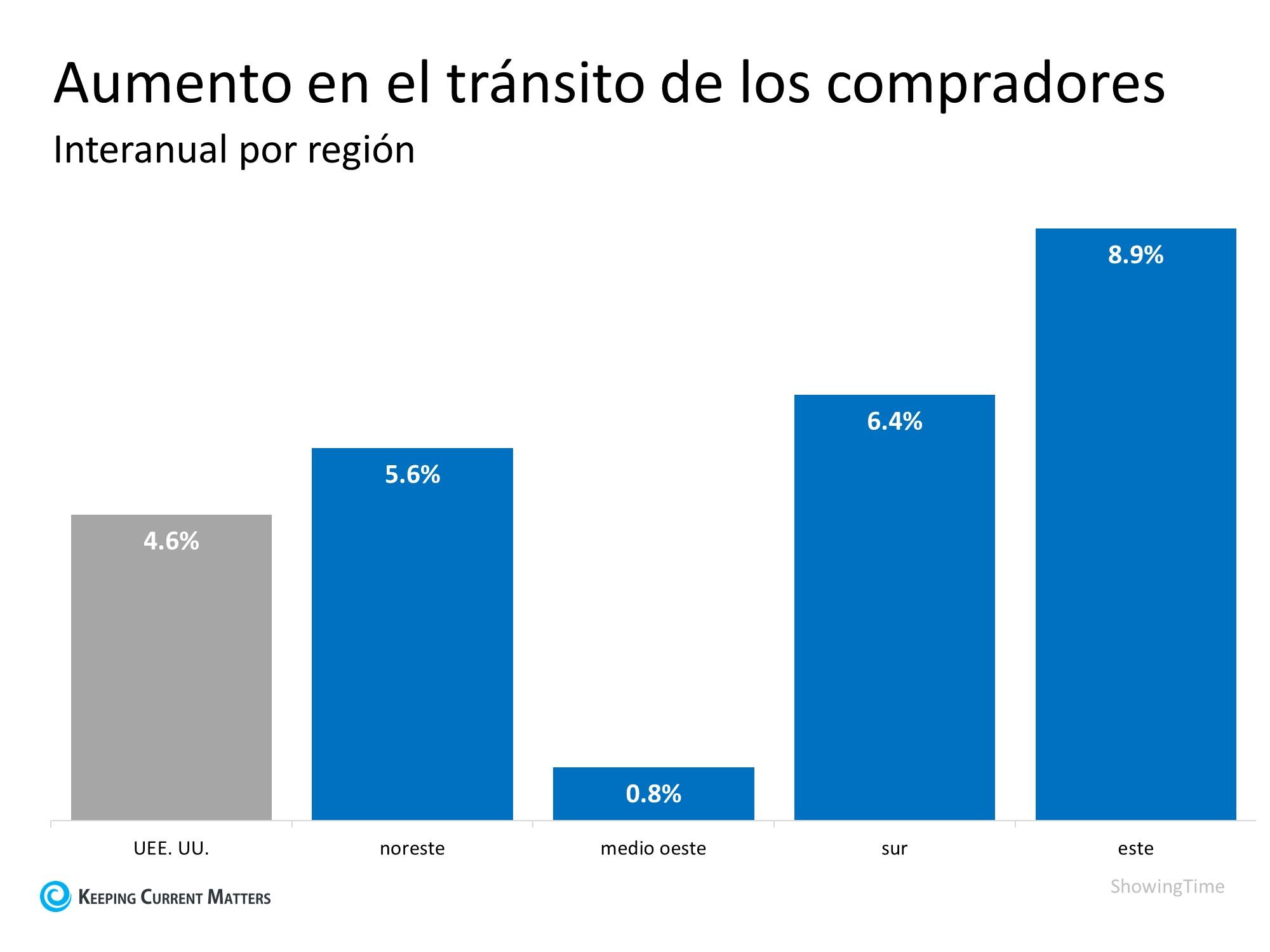 La demanda de los compradores está creciendo en todas las regiones | Simplifying The Market