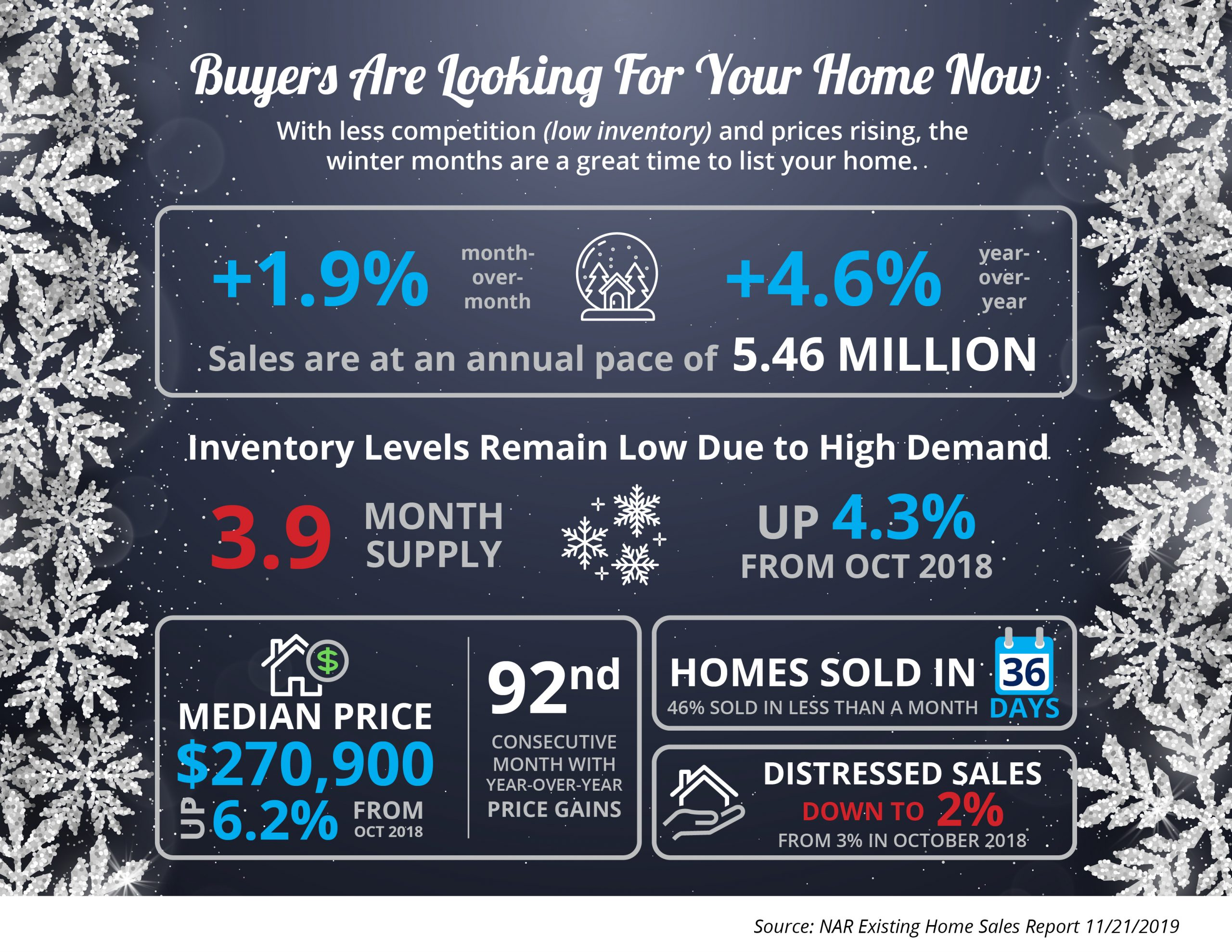 Buyers Are Looking For Your Home  | Simplifying The Market
