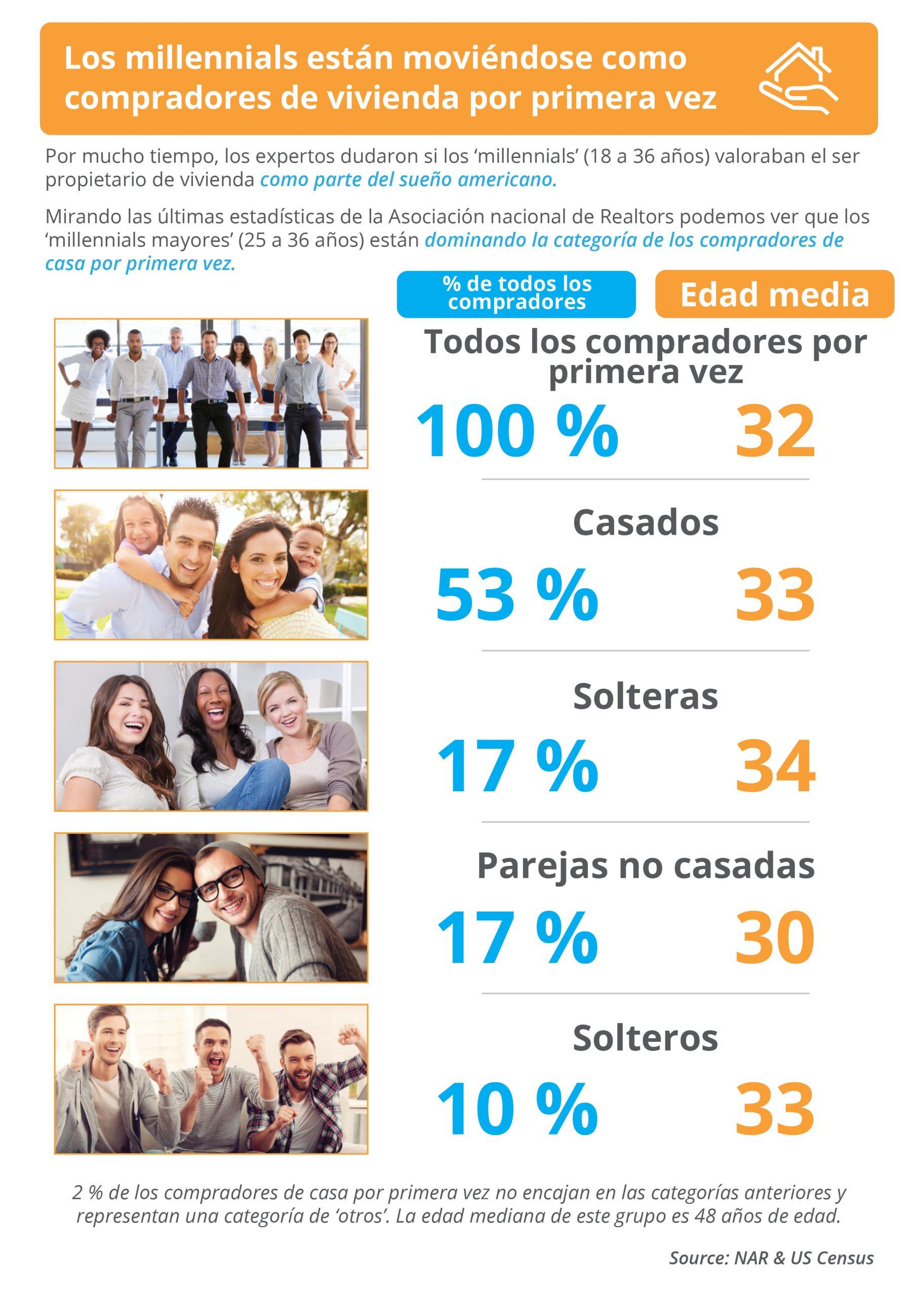 Los 'millennials' están moviéndose como compradores de vivienda por primera vez [infografía] | Simplifying the Market