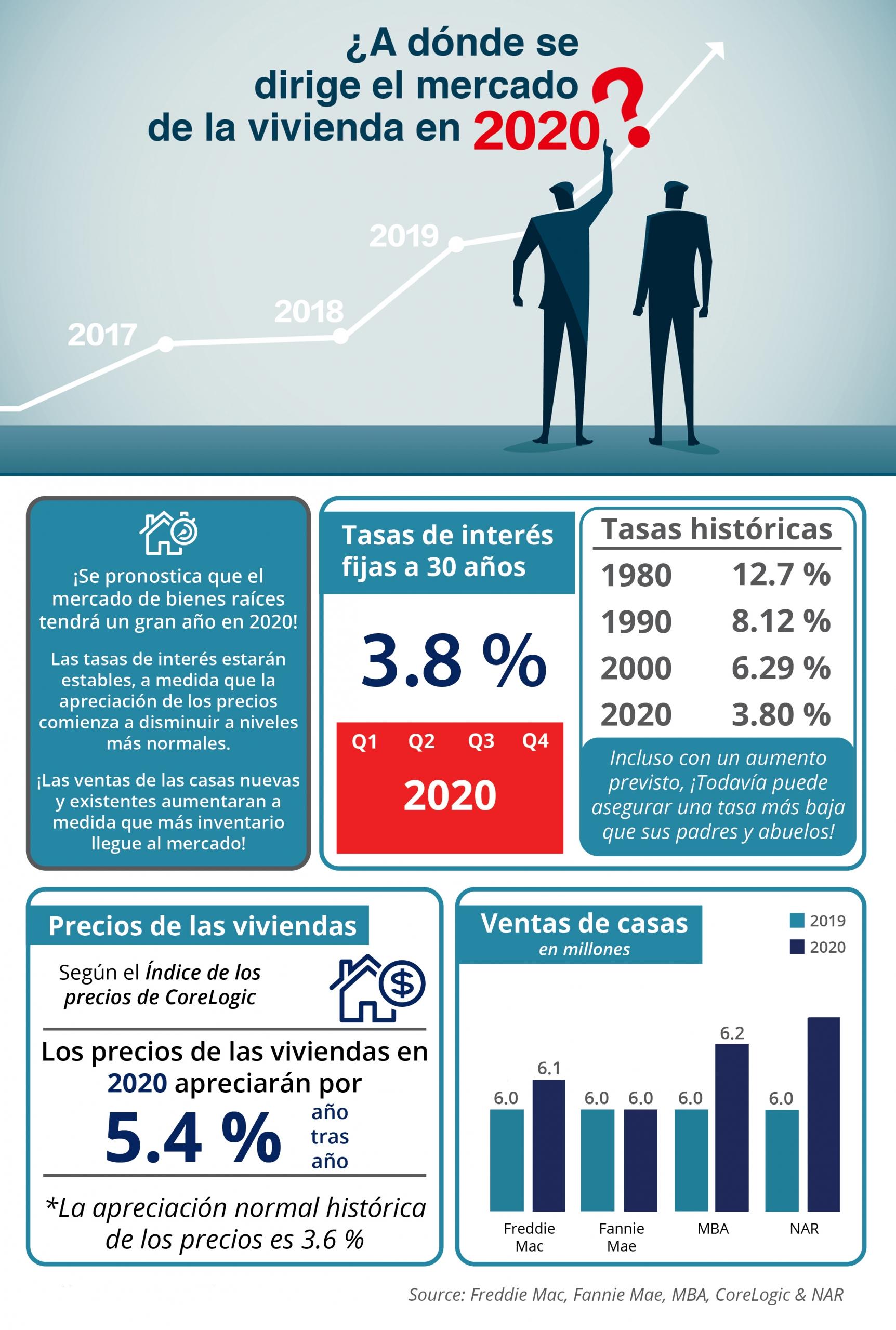 ¿A dónde se dirige el mercado de la vivienda en 2020? [infografía] | Simplifying The Market