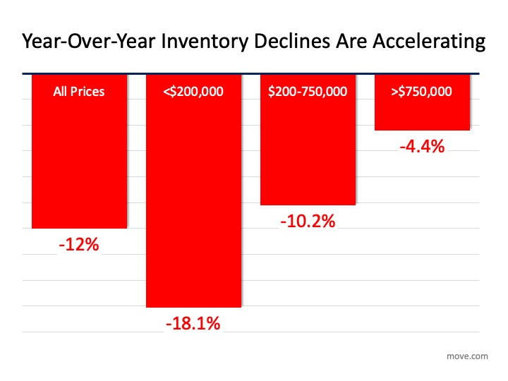 Boston real estate for sale: Inventory is low