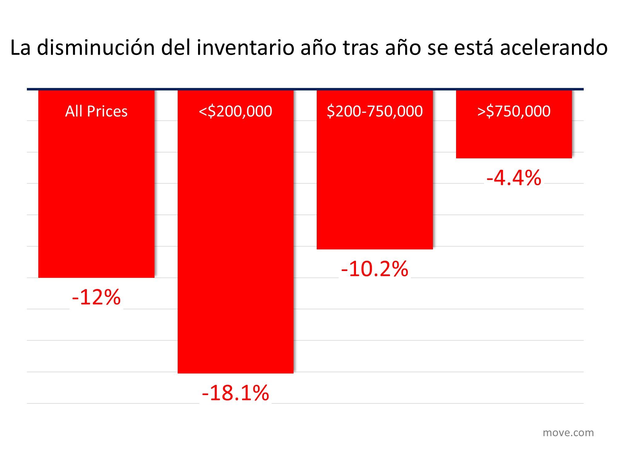 El inventario de las viviendas está desapareciendo: ¿Cuál es el impacto en usted? | Simplifying The Market