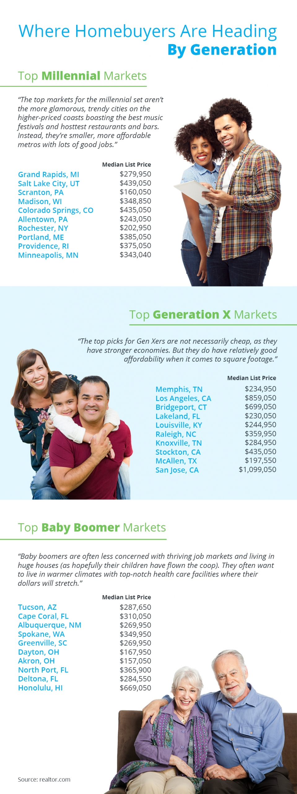 Where Homebuyers Are Heading By Generation  | Simplifying The Market