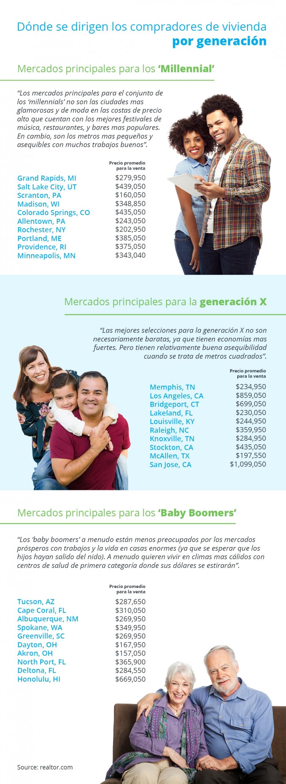 Dónde se dirigen los compradores de vivienda por generación [infografía] | Simplifying The Market