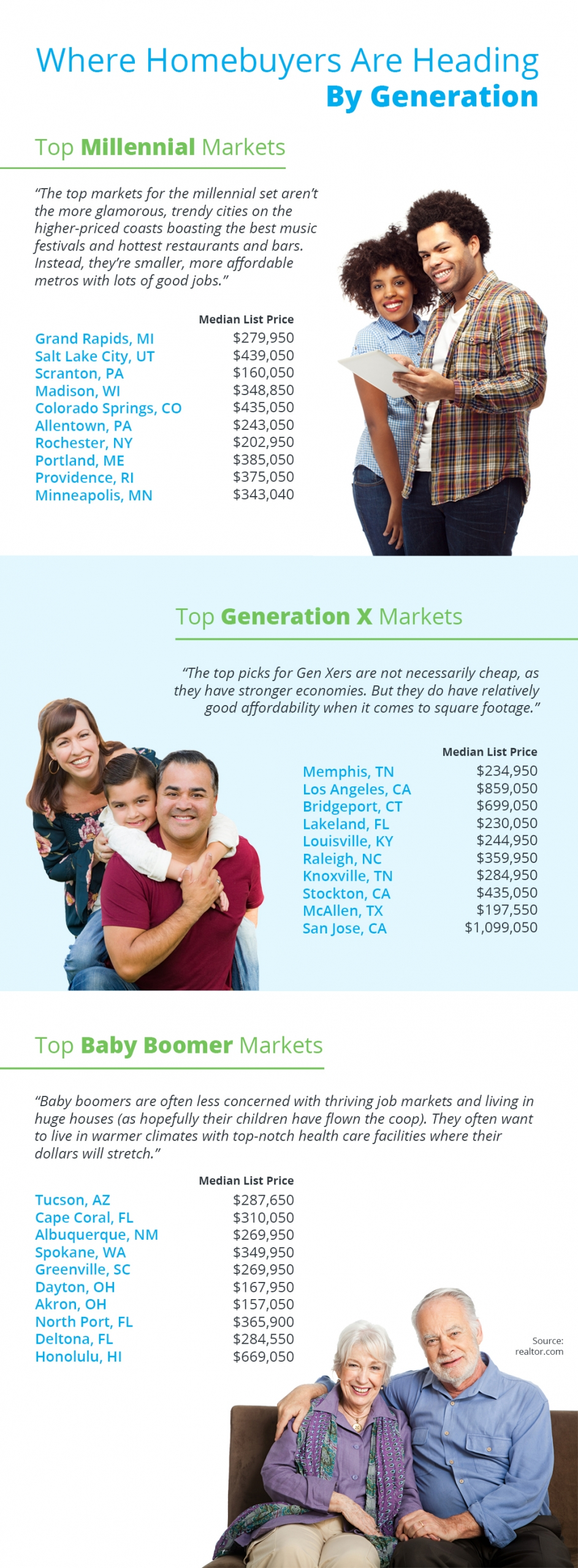 Where Homebuyers Are Heading By Generation [INFOGRAPHIC] | Simplifying {THE MARKETPLACE}