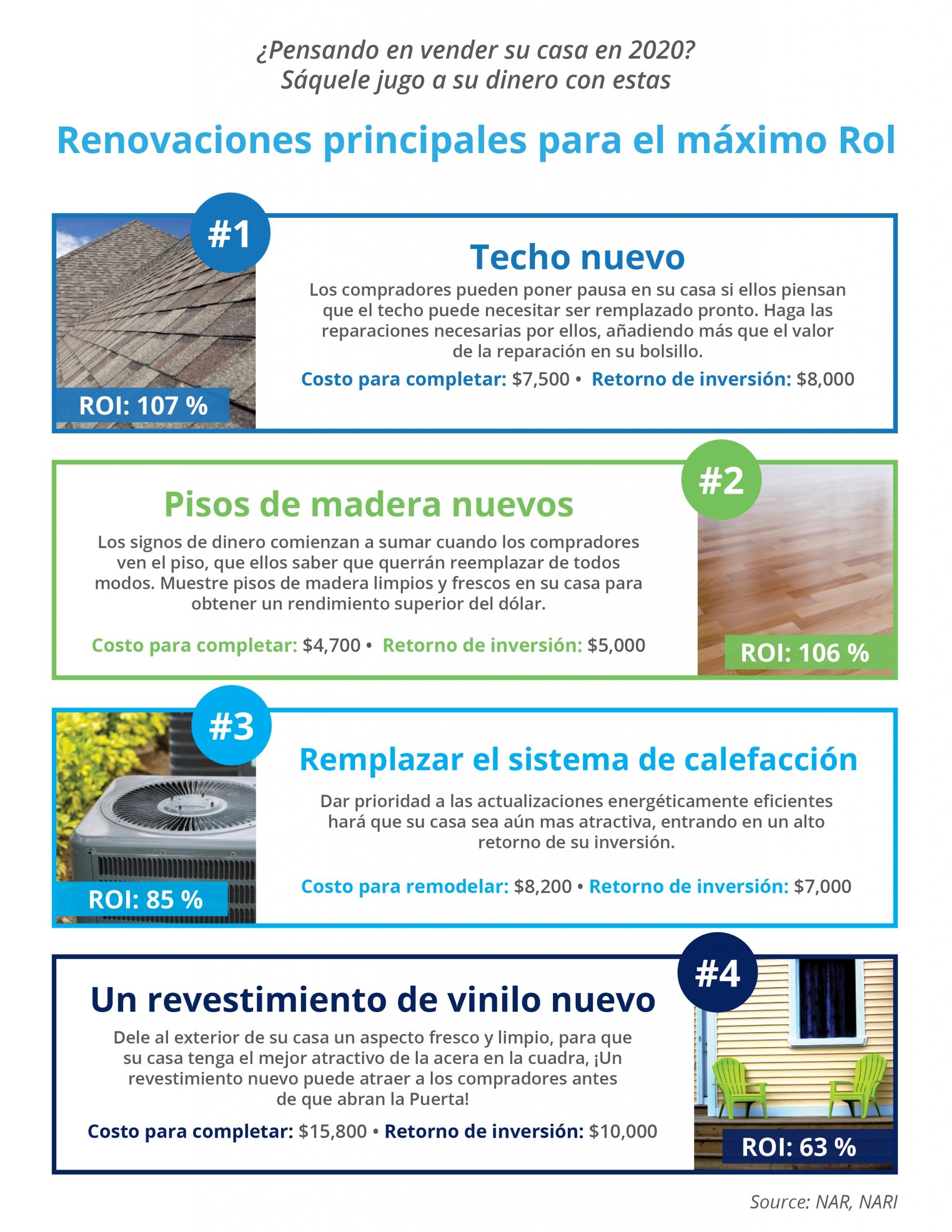 Renovaciones principales para el máximo RoI [infografía] | Simplifying The Market