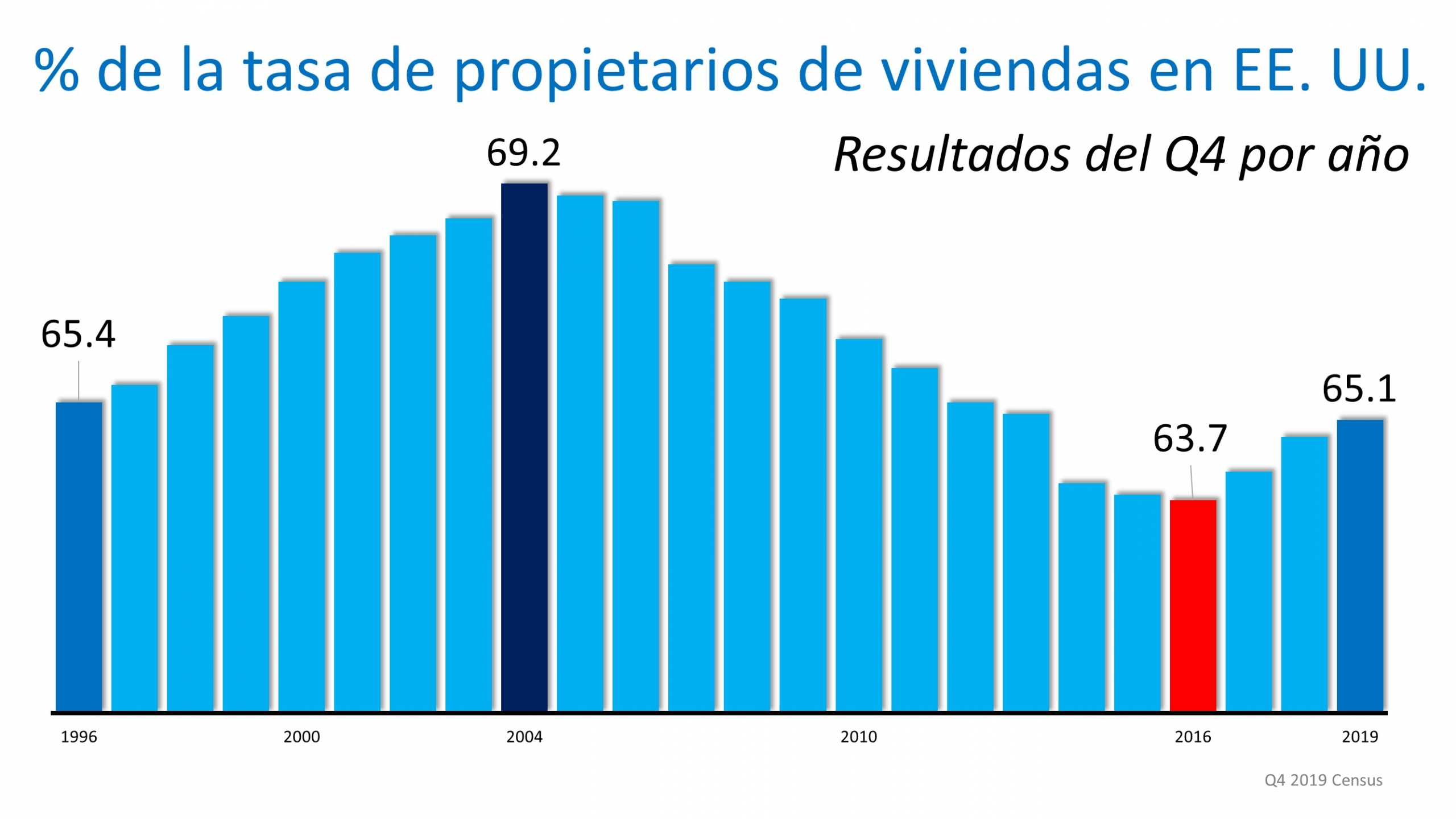 La tasa de los propietarios de viviendas en aumento a un máximo en 6 años | Simplifying The Market