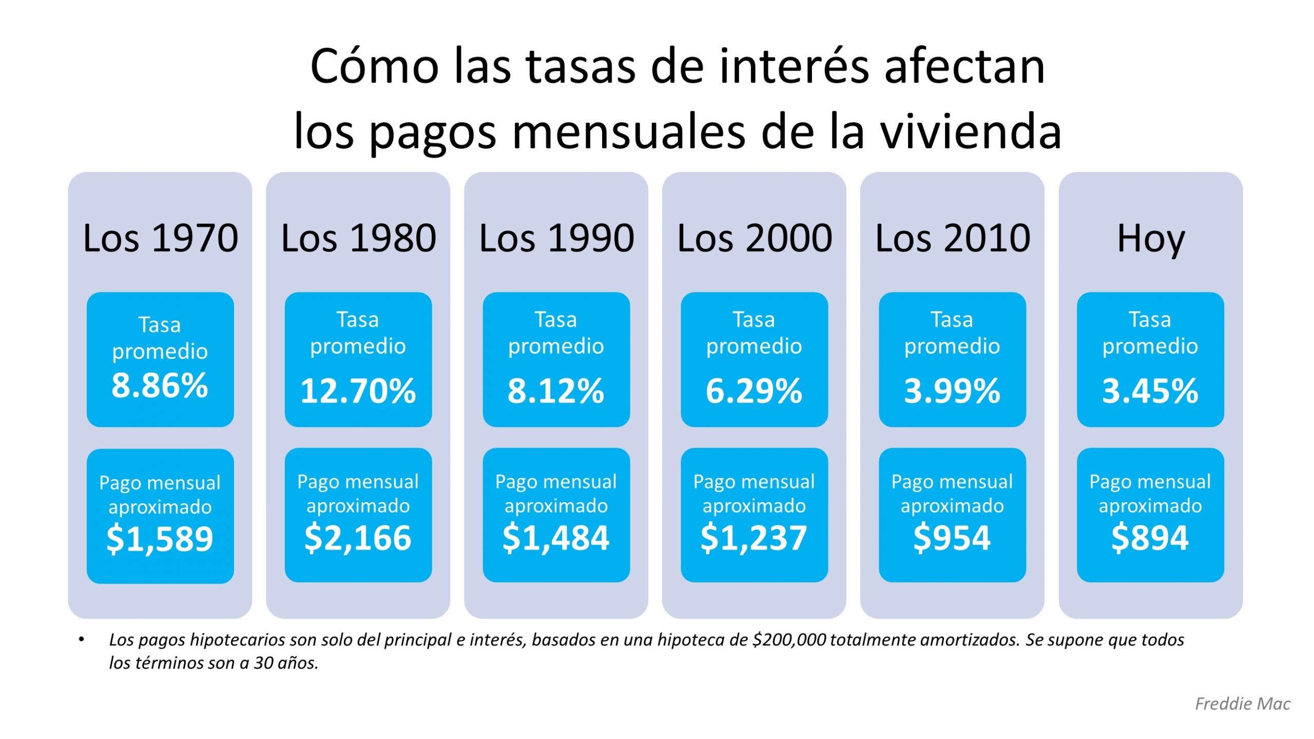 Cómo las tasas de interés pueden afectar sus pagos mensuales de la vivienda | Simplifying The Market