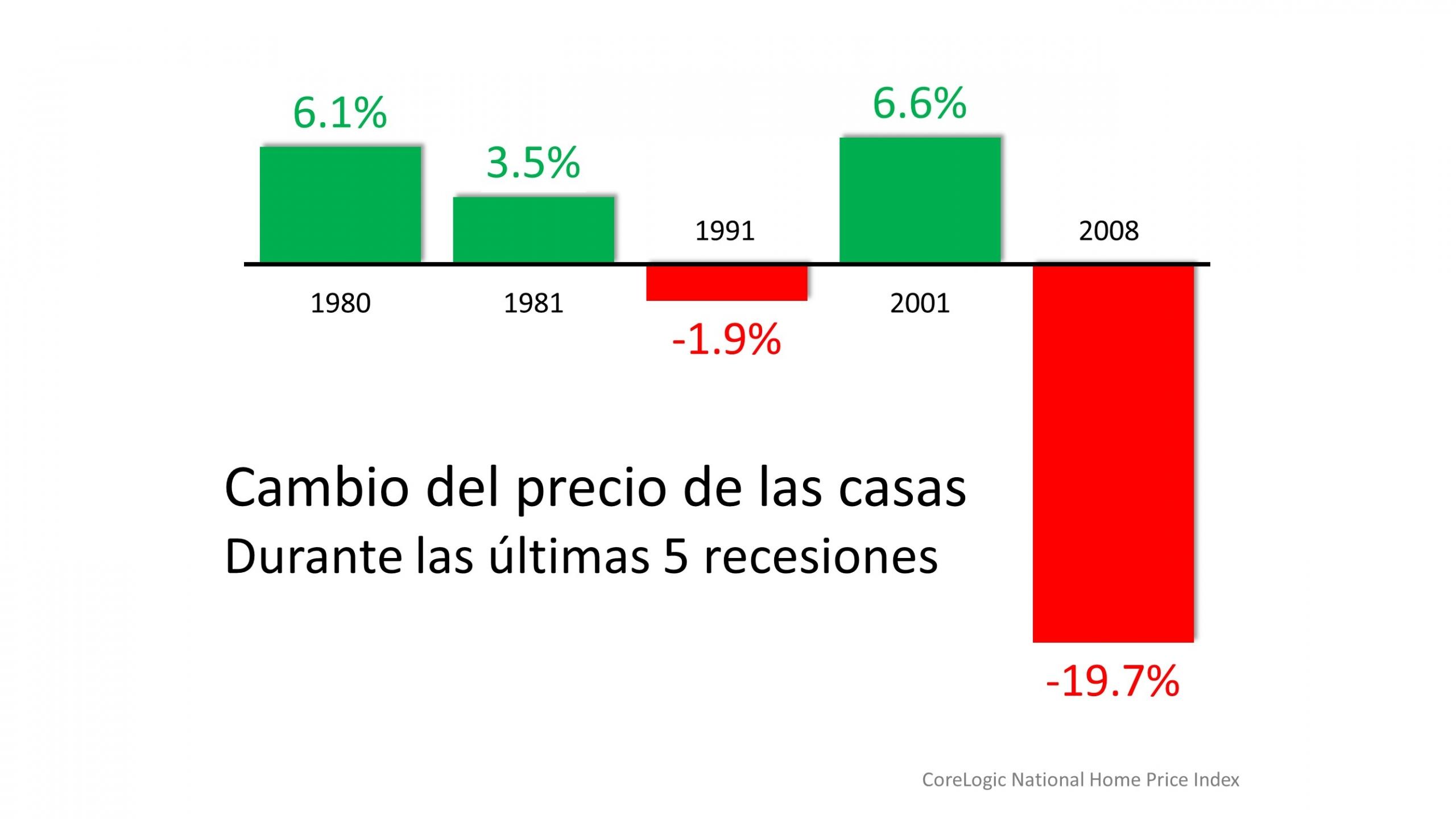 Tres razones por las que esto no es una crisis de la vivienda | Simplifying The Market