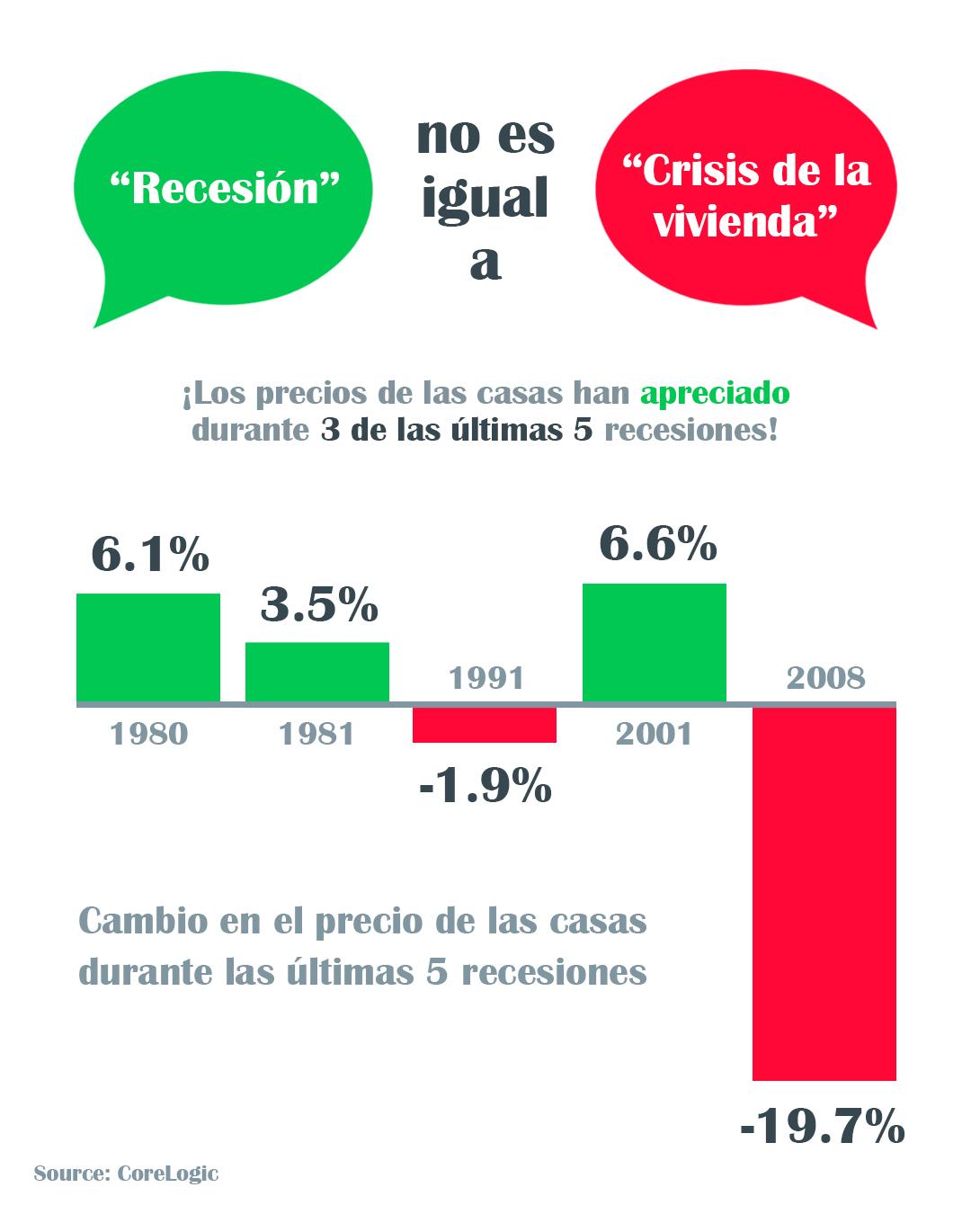 Una recesión no es igual a una crisis de la vivienda [Infografía] | Simplifying The Market