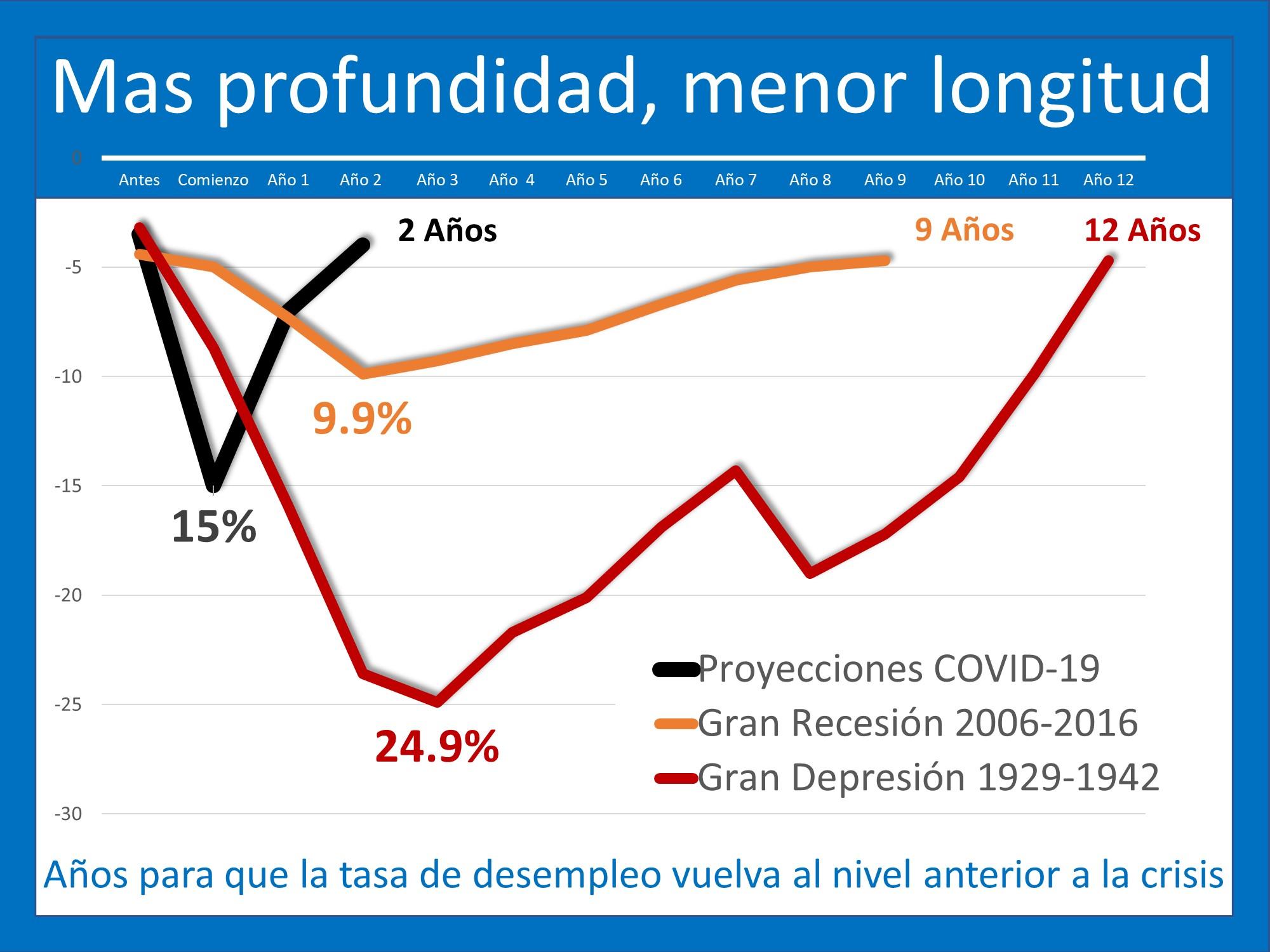 El dolor del desempleo: será profundo, pero no por mucho tiempo | Simplifying The Market