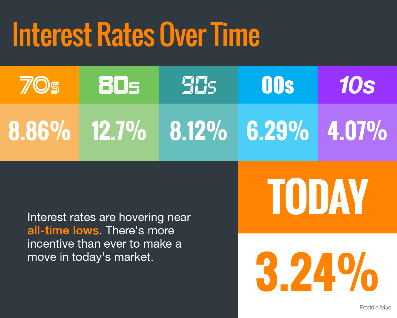 Boston condo interest rates. What causes interest rates to go up or down?