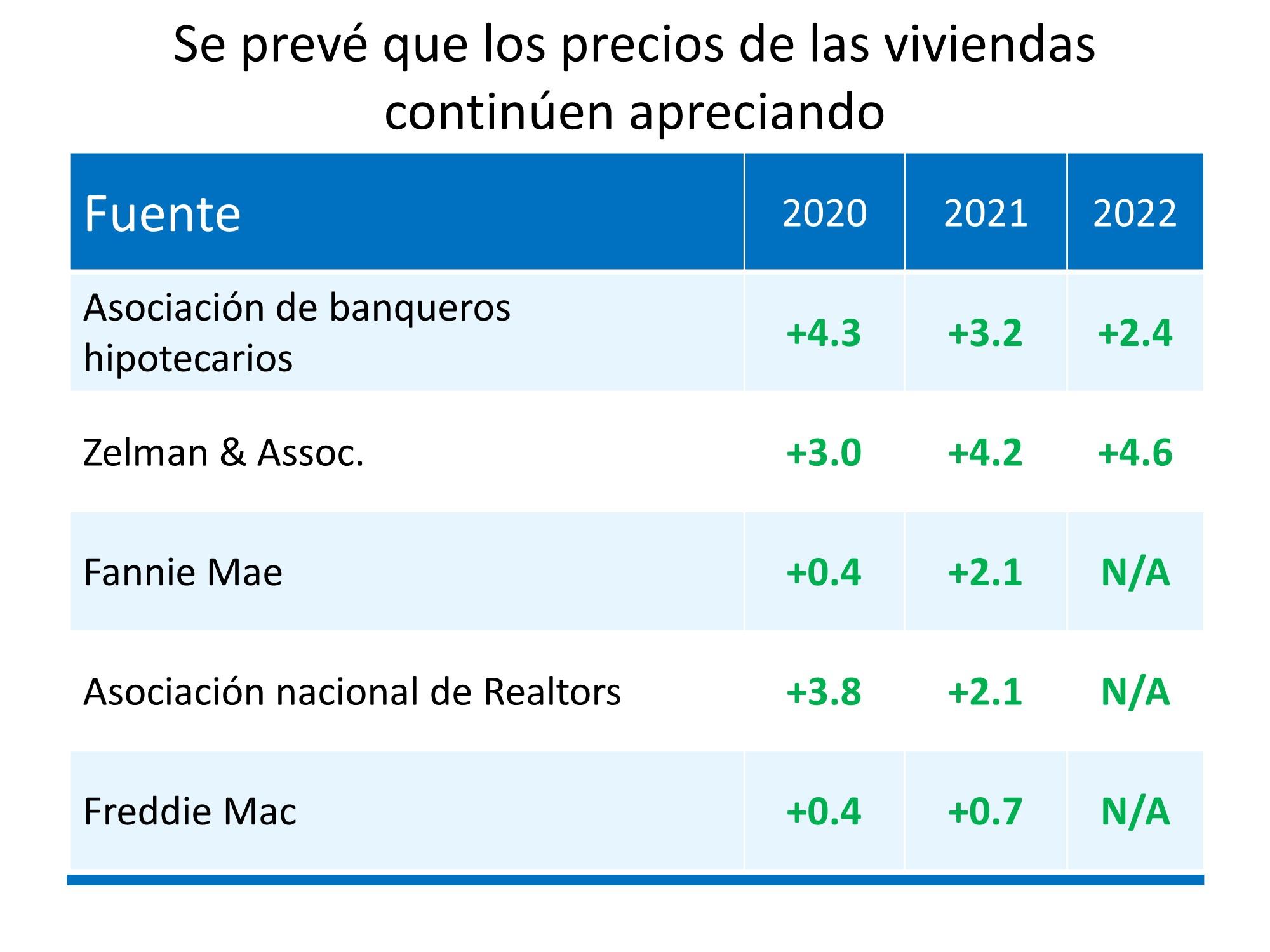 Los precios de las casas: Todo está en la oferta y la demanda | Simplifying The Market