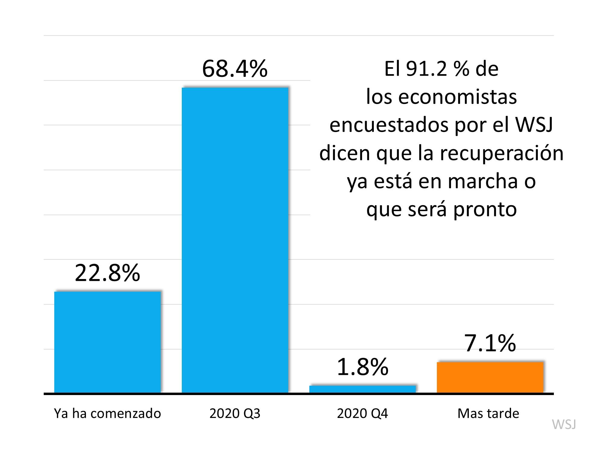 ¿Ya está en marcha la recuperación económica? | Simplifying The Market