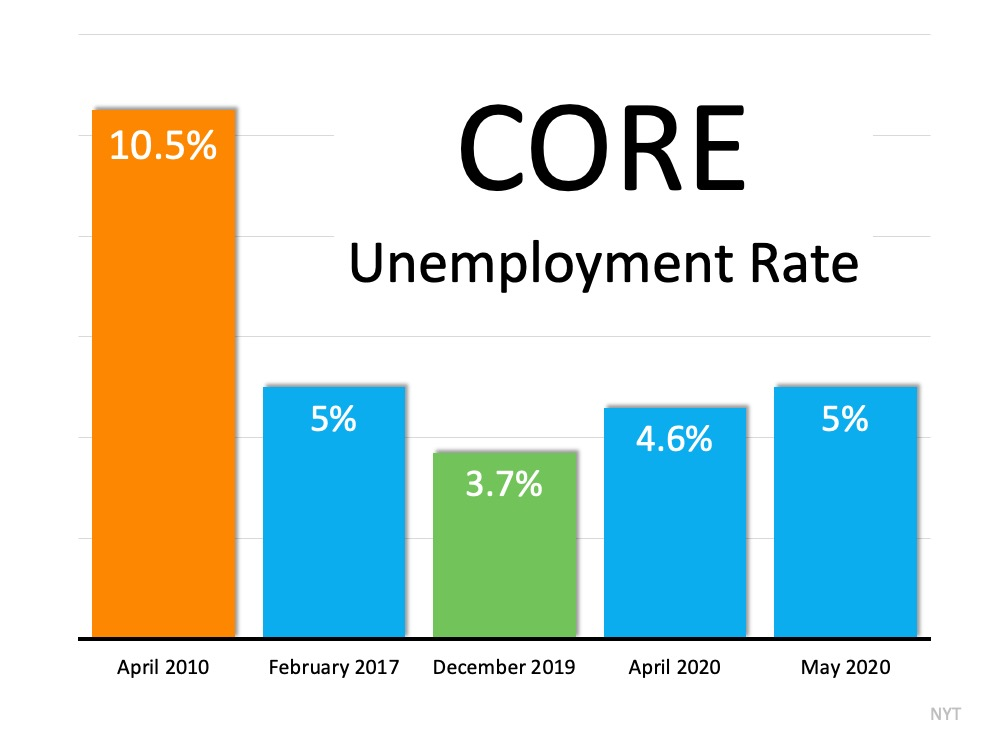 Unemployment rate and real estate