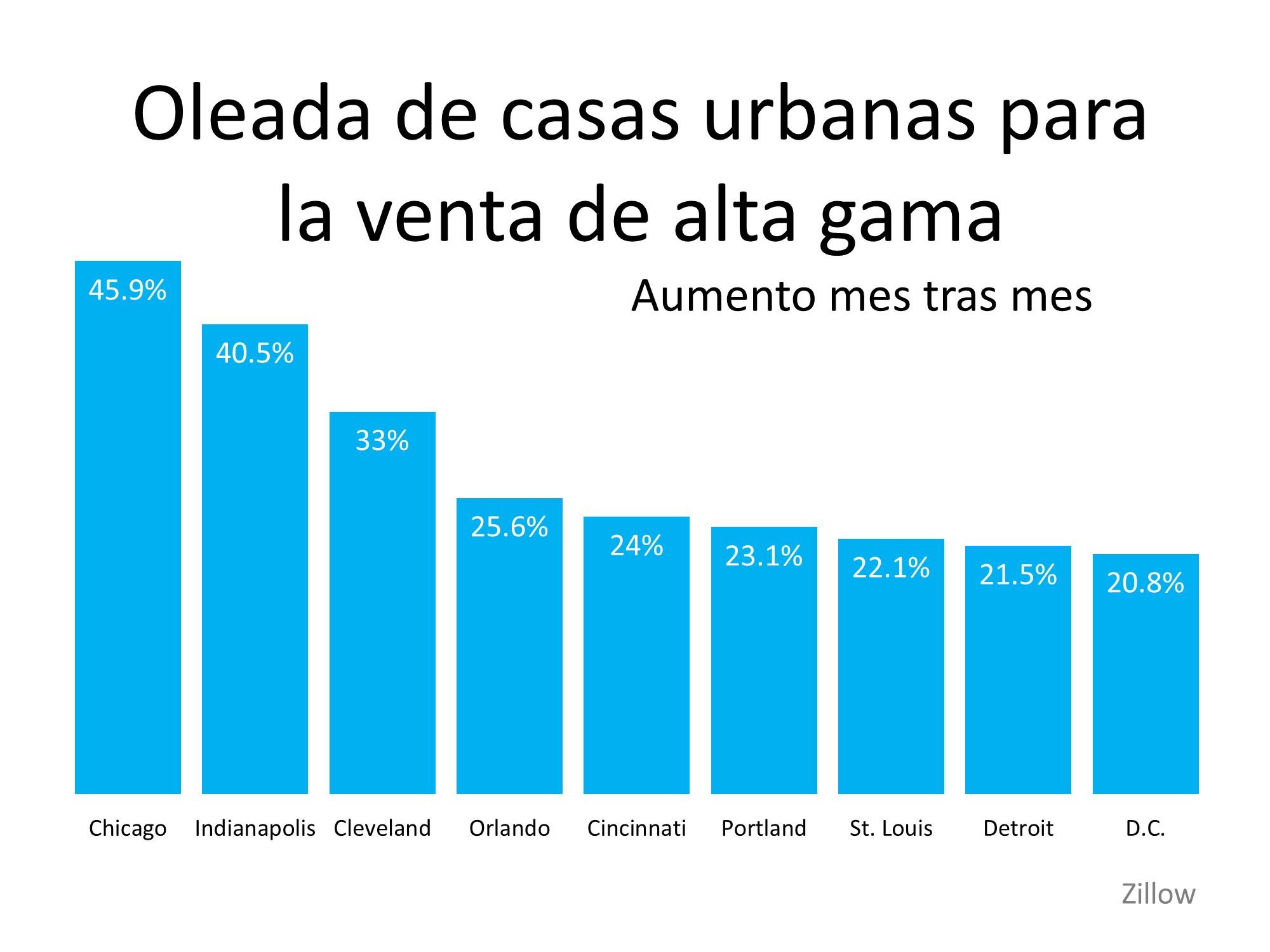 ¿Veremos una oleada de compradores de vivienda mudándose a los suburbios? | Simplifying The Market