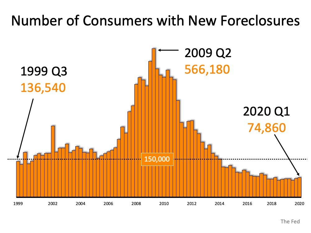 Why Foreclosures Won't Crush the Housing Market Next Year | Simplifying The Market