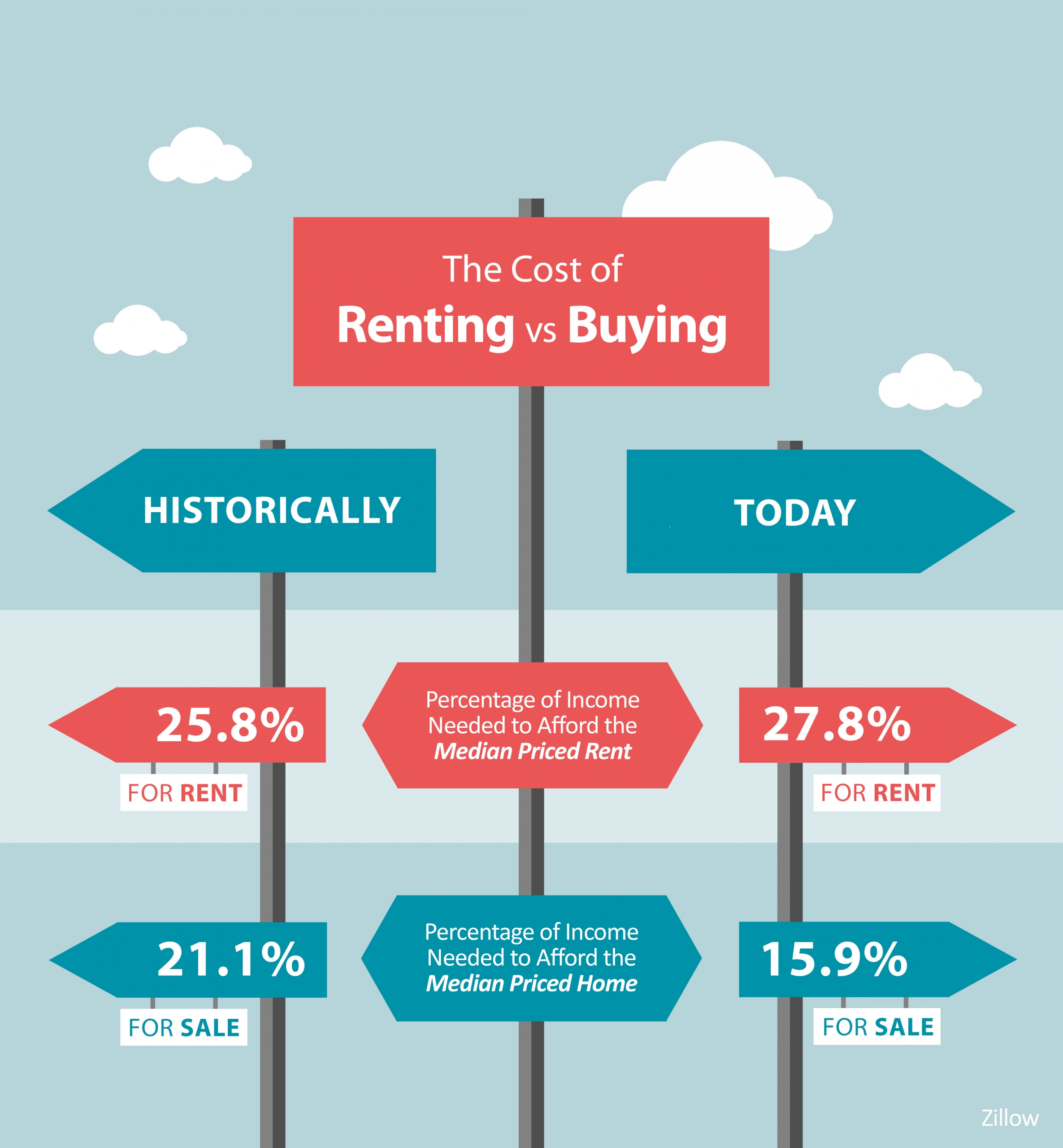 The Cost of Renting Vs. Buying a Home in Phoenix [INFOGRAPHIC] | Simplifying The Market