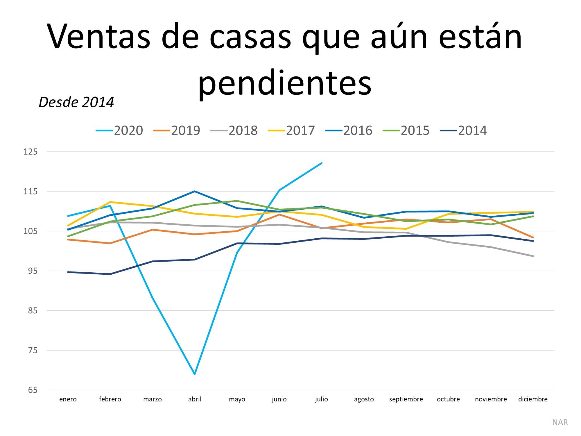La demanda de los compradores de vivienda está muy por encima del ritmo del año pasado | Simplifying The Market
