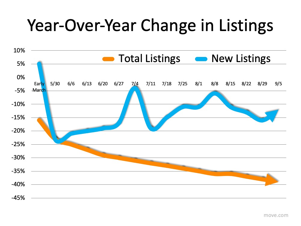 How Low Inventory May Impact the Housing Market This Fall | Top Agent Team