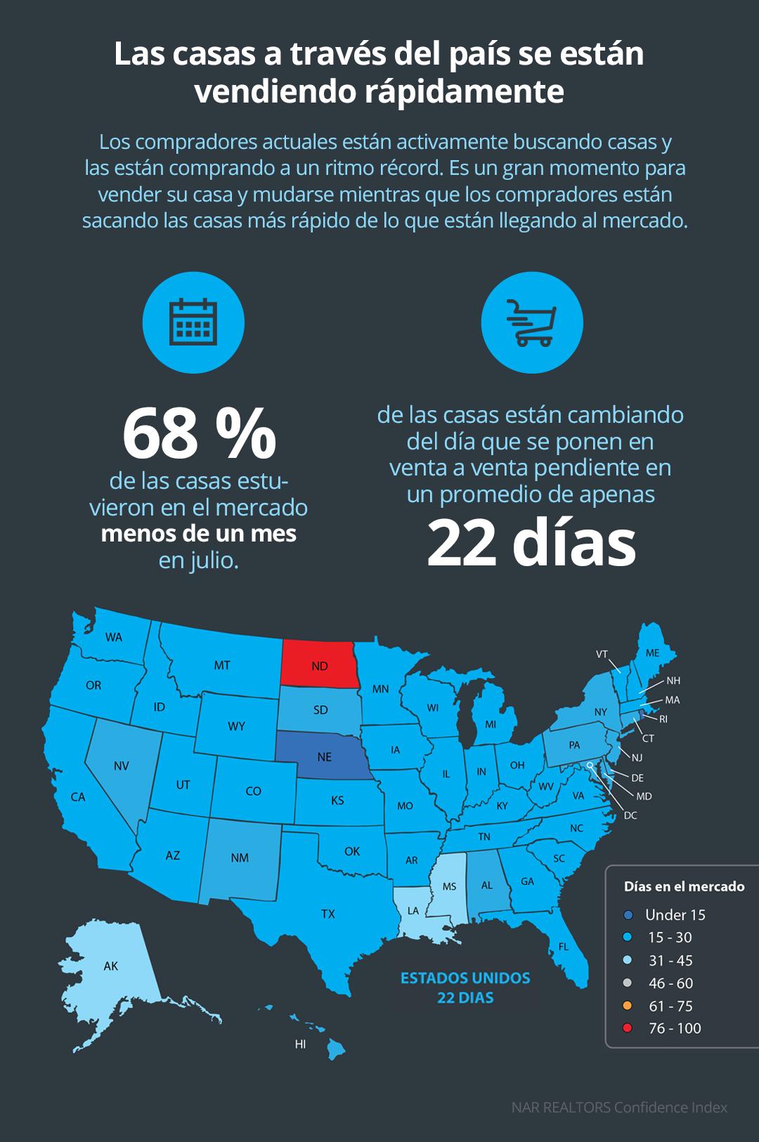 Las casas a través del país se están vendiendo rápidamente [Infografía] | Simplifying The Market