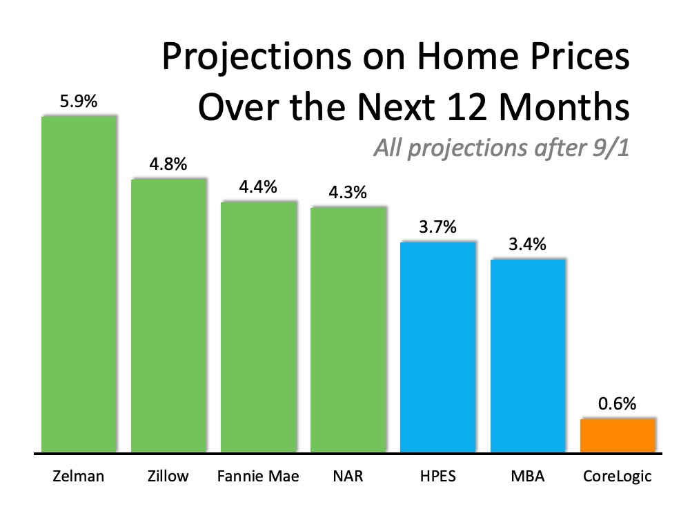 Where Are Home Values Headed Over the Next 12 Months? | Top Agent Team