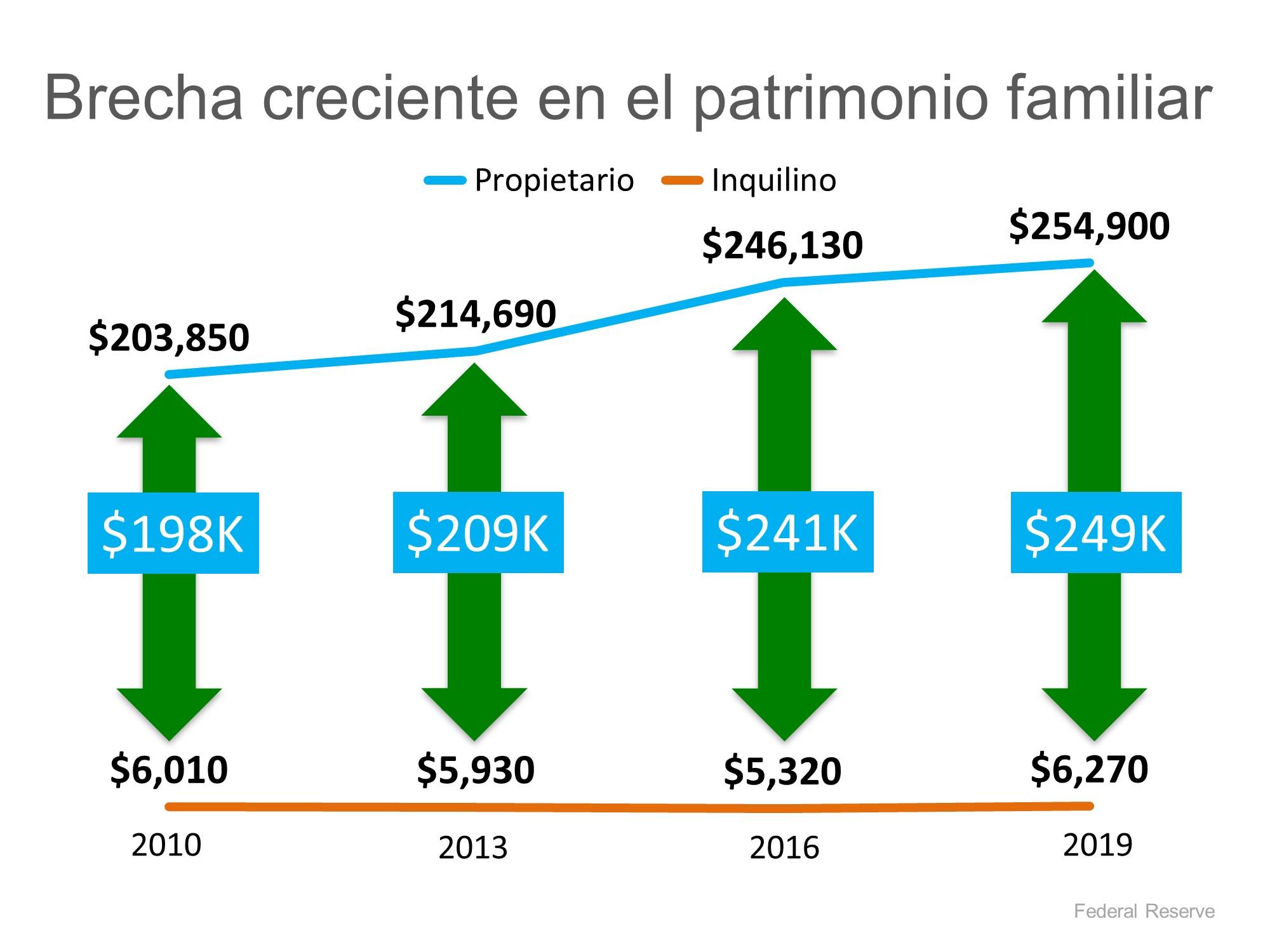 El patrimonio neto de un propietario de casa es 40 veces mayor que el de un inquilino | Simplifying The Market