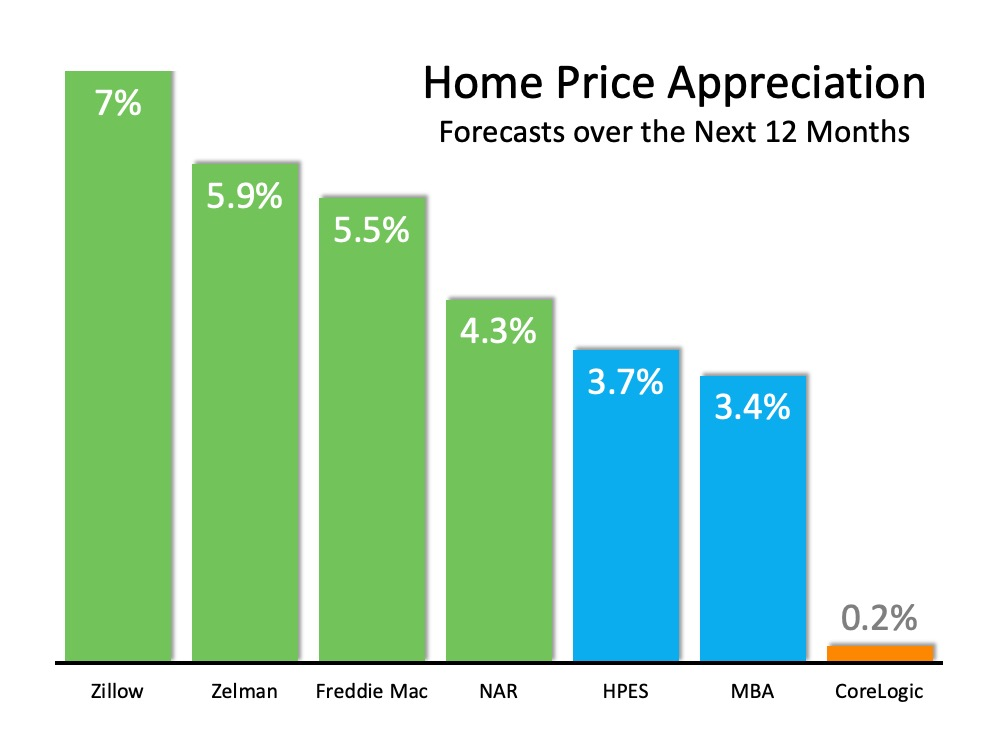 Home Values Projected to Keep Rising | Top Agent Team