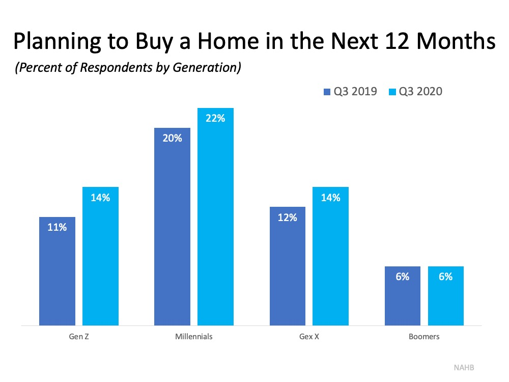 Buyer Interest Is Growing among Younger Generations | Top Agent Team