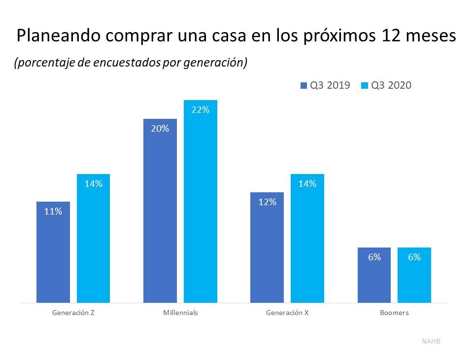 El interes de los compradores está aumentando entre las generaciones mas jóvenes | Simplifying The Market
