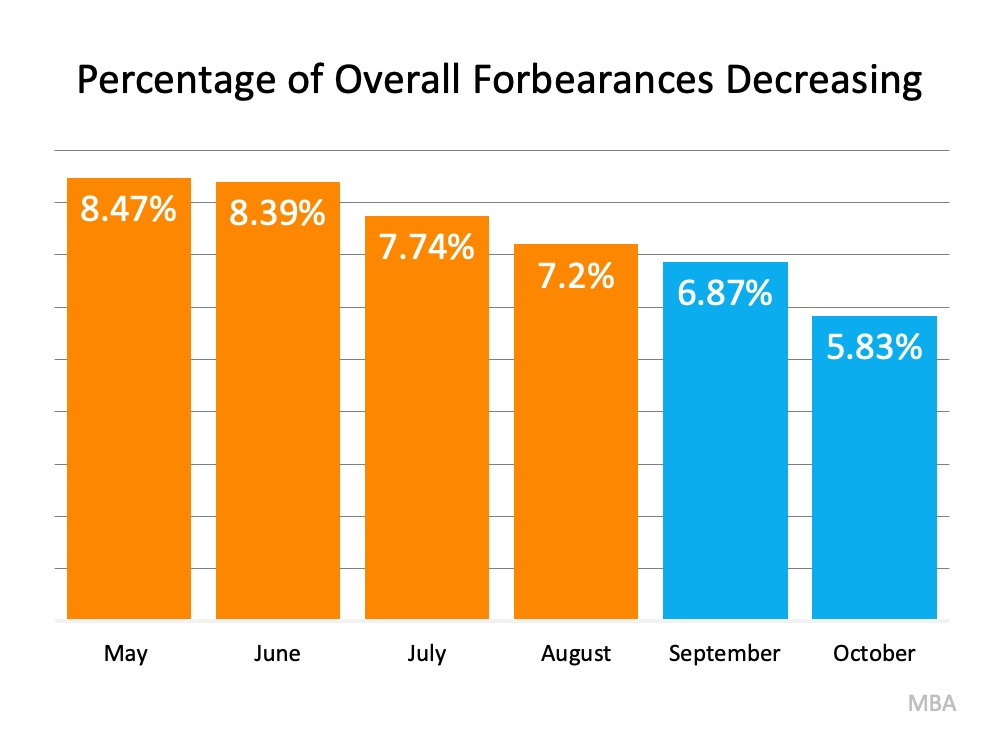 Why the 2021 Forecast Doesn't Call for a Foreclosure Crisis |