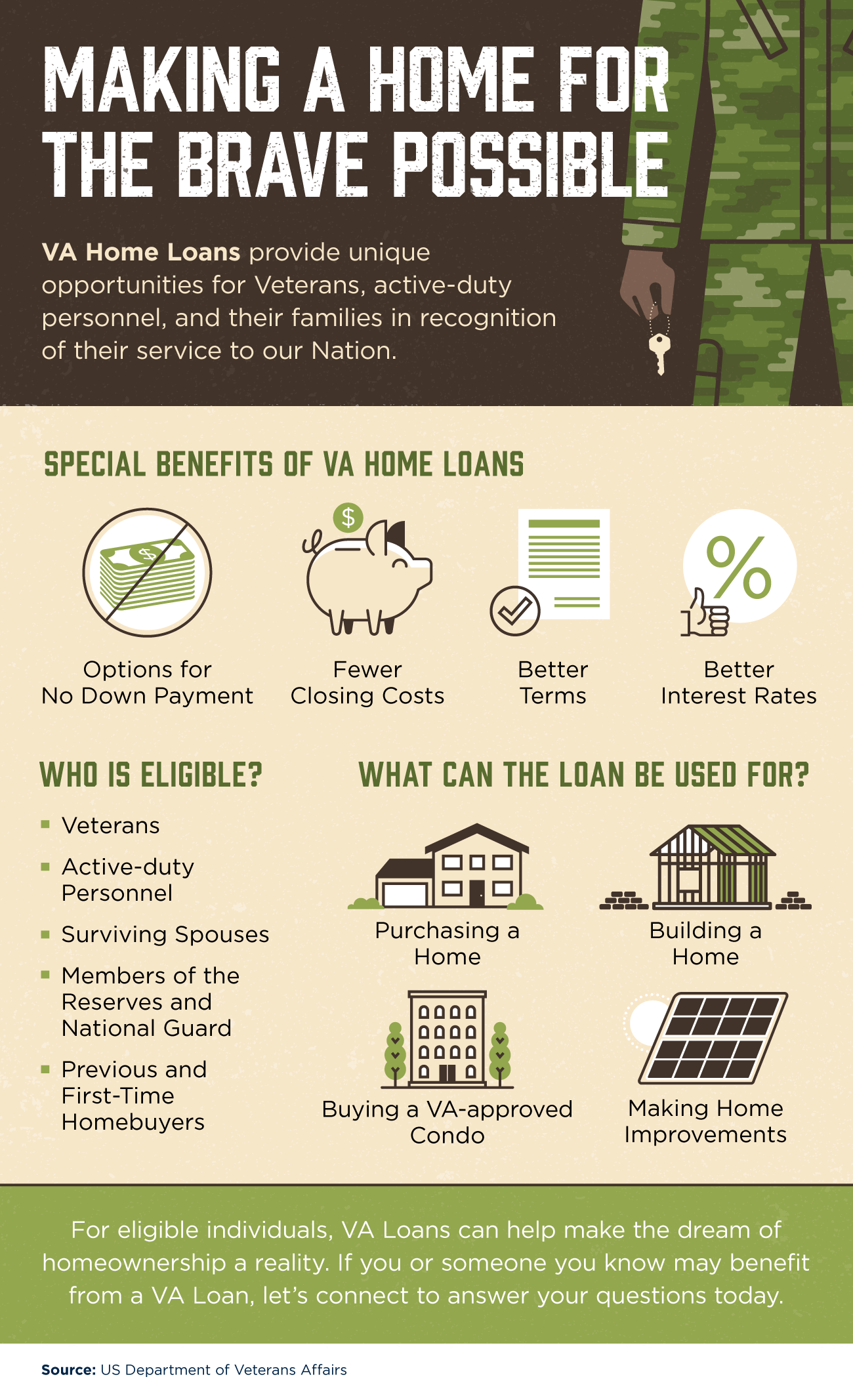 Making a Home for the Brave Possible [INFOGRAPHIC] | Top Agent Team