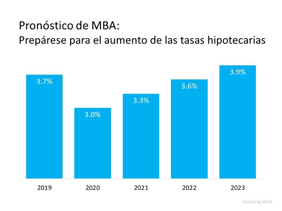 ¿Las tasas hipotecarias se mantendrán bajas el próximo año? | Simplifying The Market