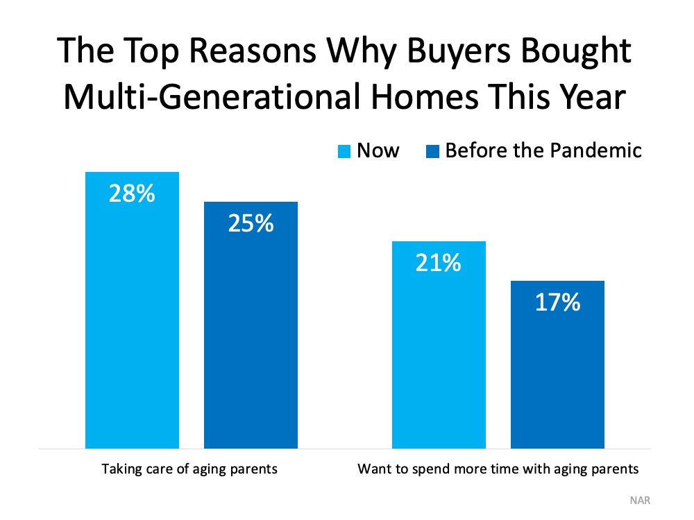 More Generations Are Living under One Roof This Year | Top Agent Team