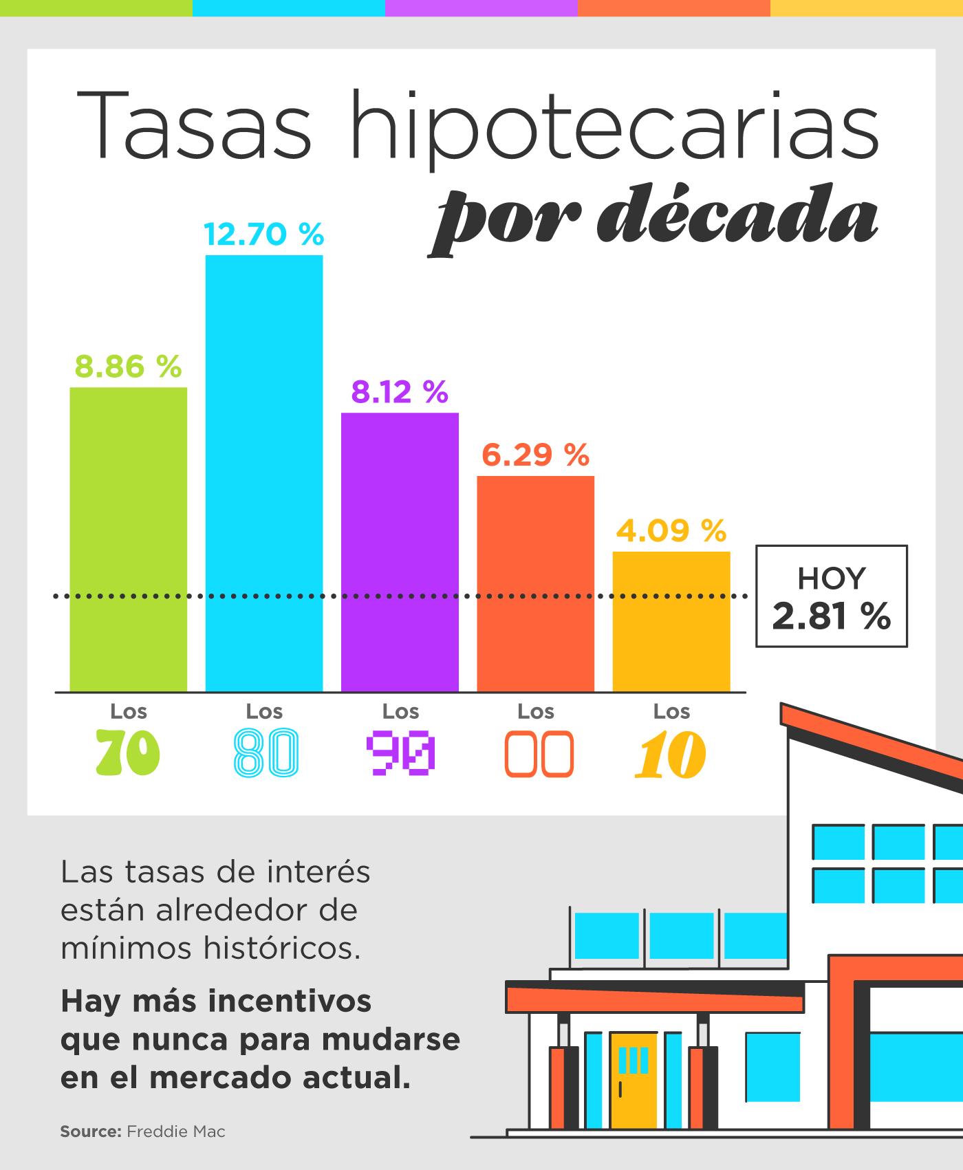 Tasas hipotecarias por década [Infografía] | Simplifying The Market