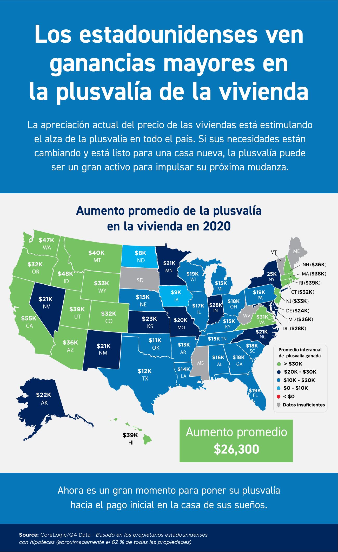 Los estadounidenses ven ganancias mayores en la plusvalía de la vivienda [Infografía] | Simplifying The Market