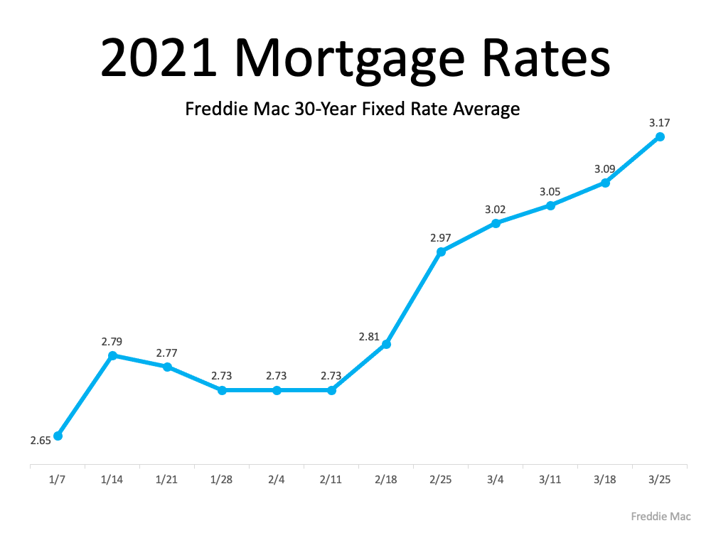 How A Change In Mortgage Rate Affects Your Home Purchase Budget |  Simplifying The Market