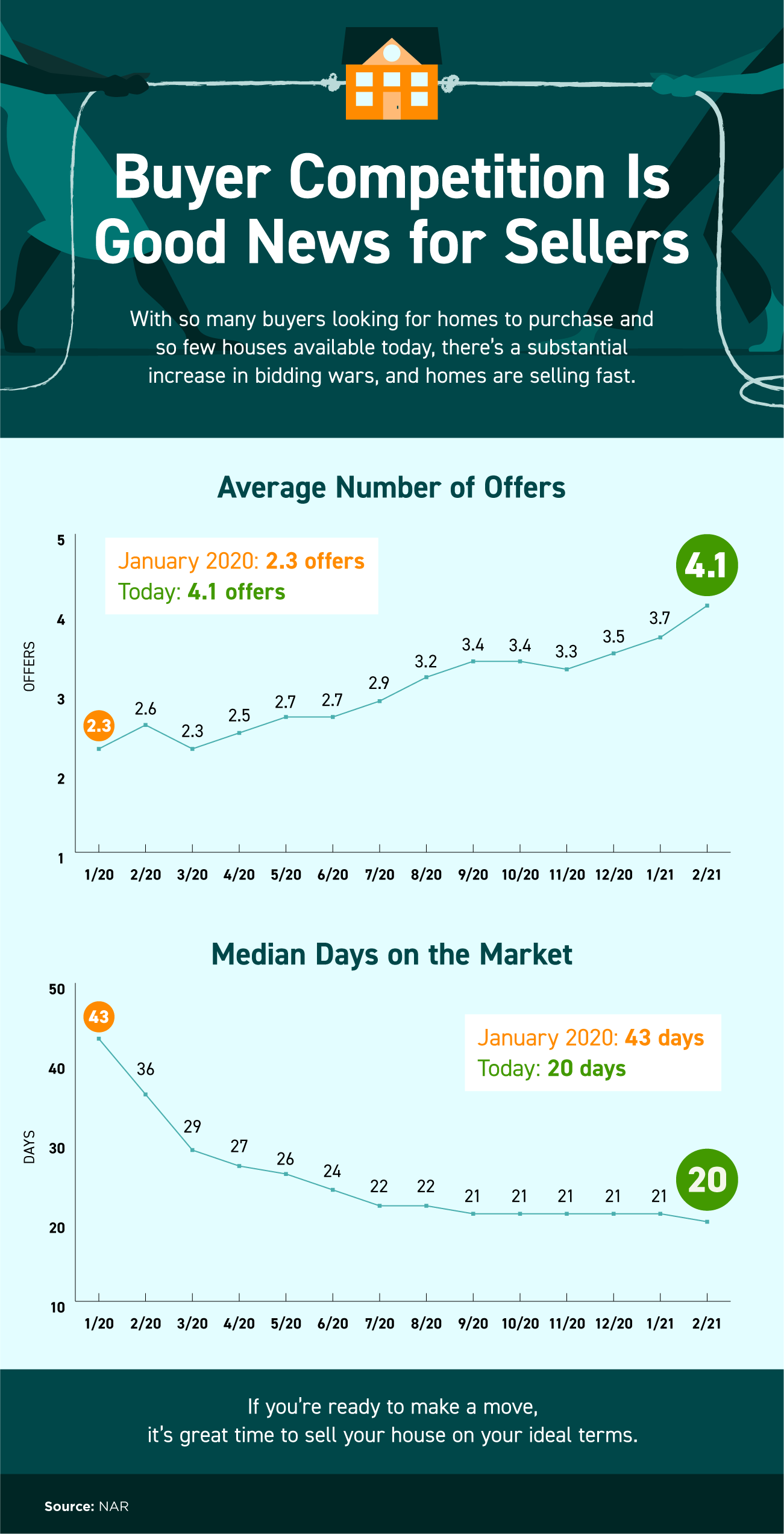Buying Competition Is Good News For Sellers [INFOGRAPHIC] |  Simplifying The Market