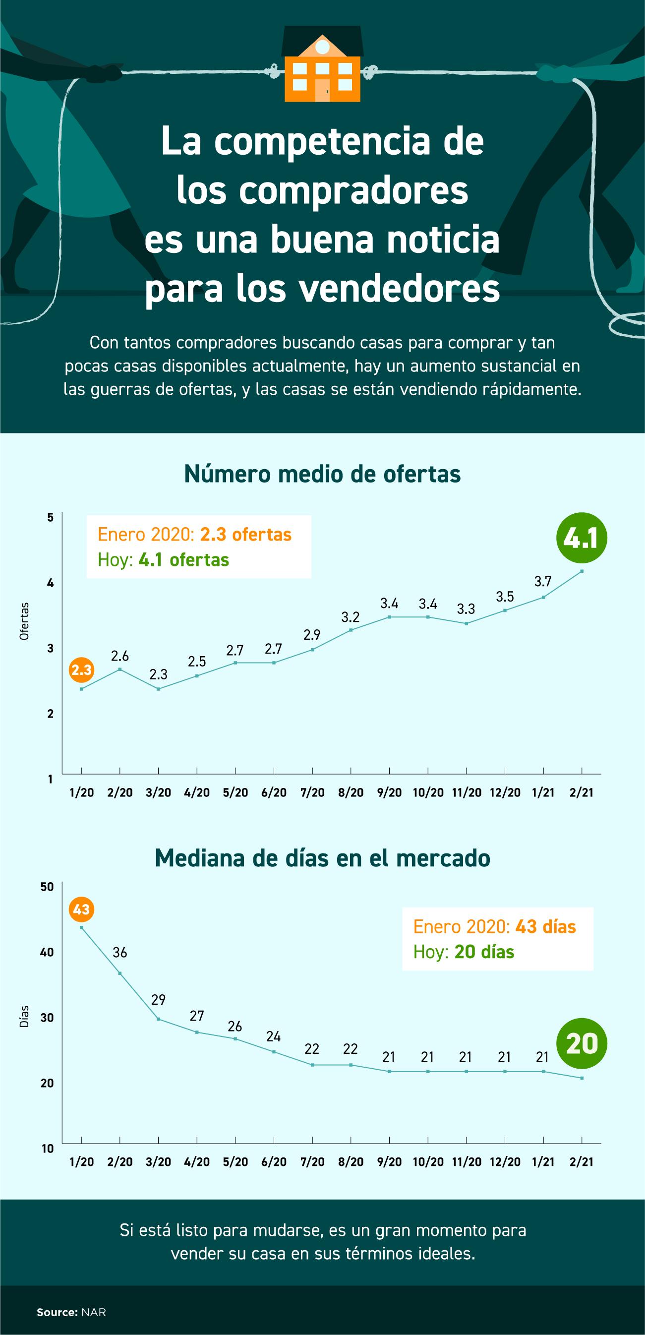 La competencia de los compradores es una buena noticia para los vendedores [Infografía] | Simplifying The Market