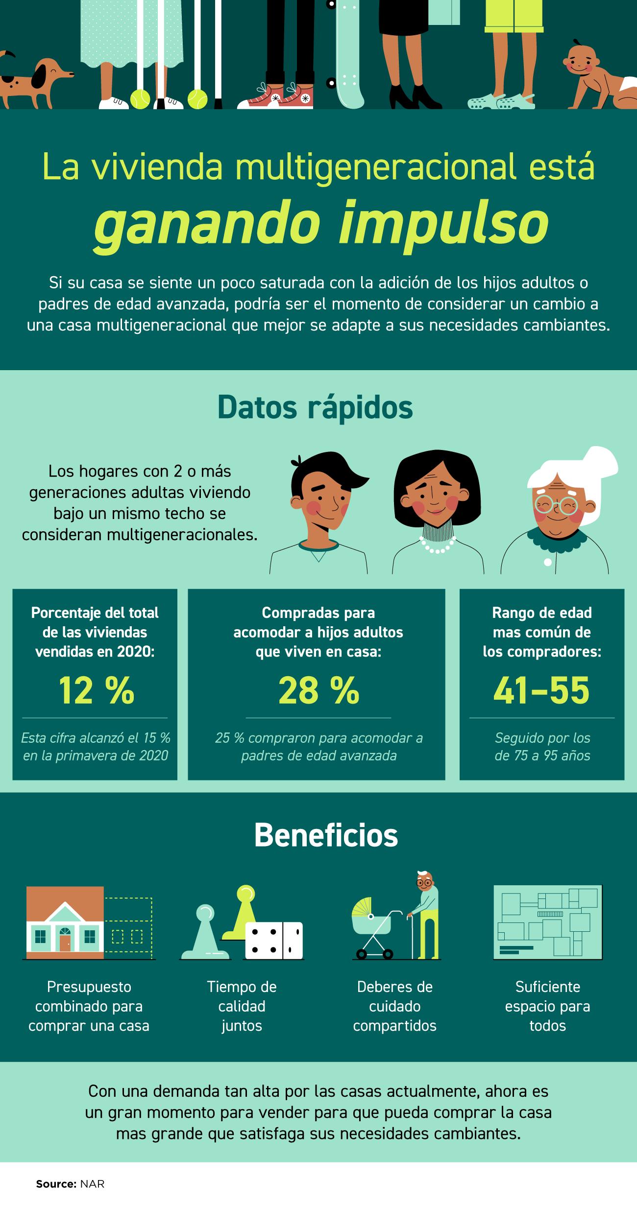 La vivienda multigeneracional está ganando impulso [Infografía] | Simplifying The Market