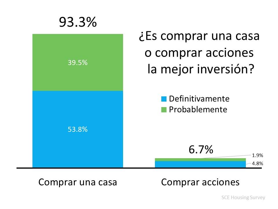 El 93 % de los estadounidenses creen que una casa es mejor inversión que las acciones | Simplifying The Market