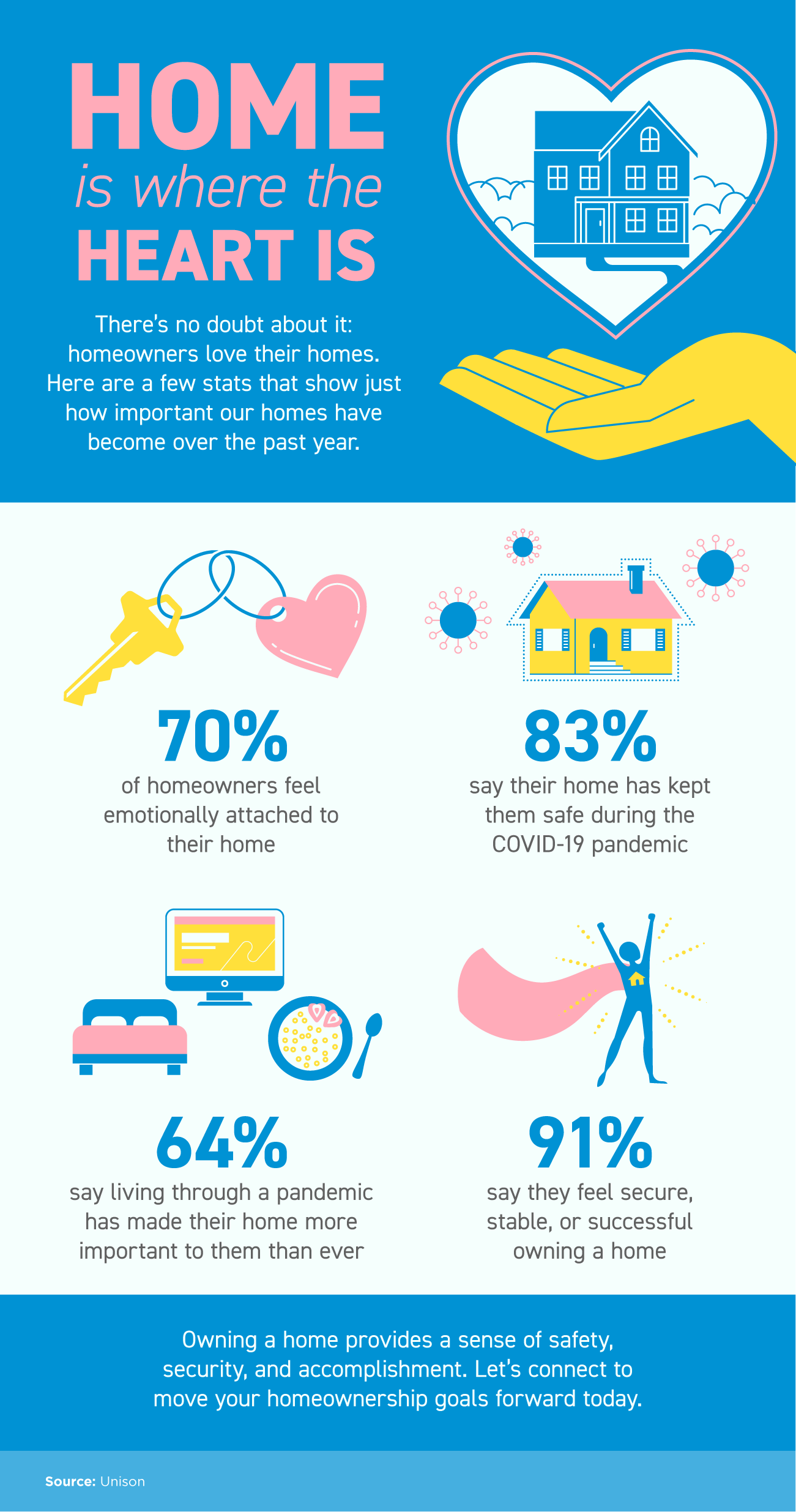 Home Is Where the Heart Is [INFOGRAPHIC] | Simplifying The Market