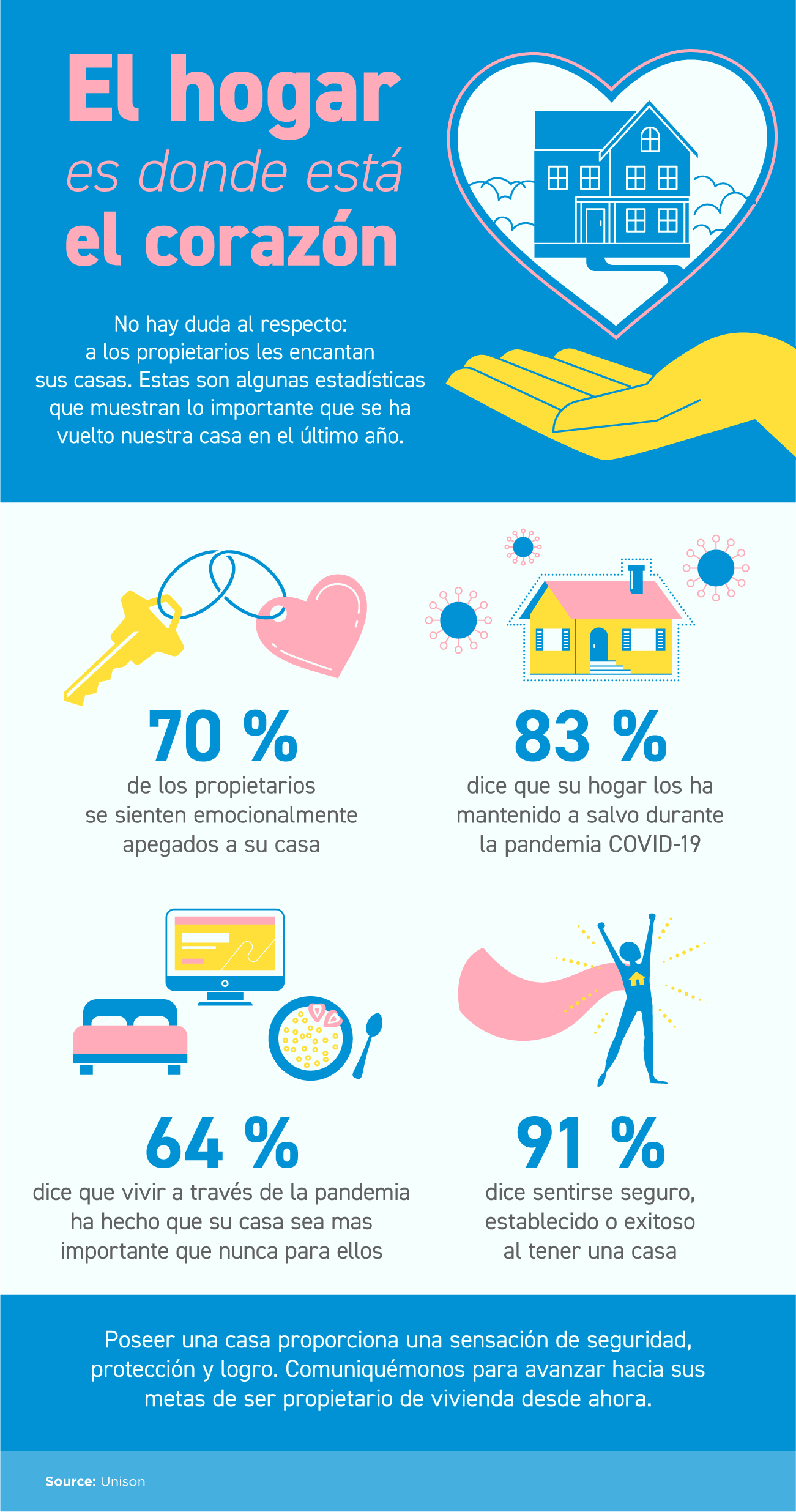 El hogar es donde está el corazón [Infografía] | Simplifying The Market