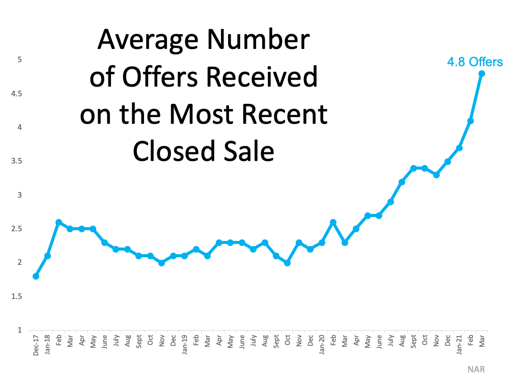 3 Graphs Showing Why You Should Sell Your House Now | Spokane Homes For Sale
